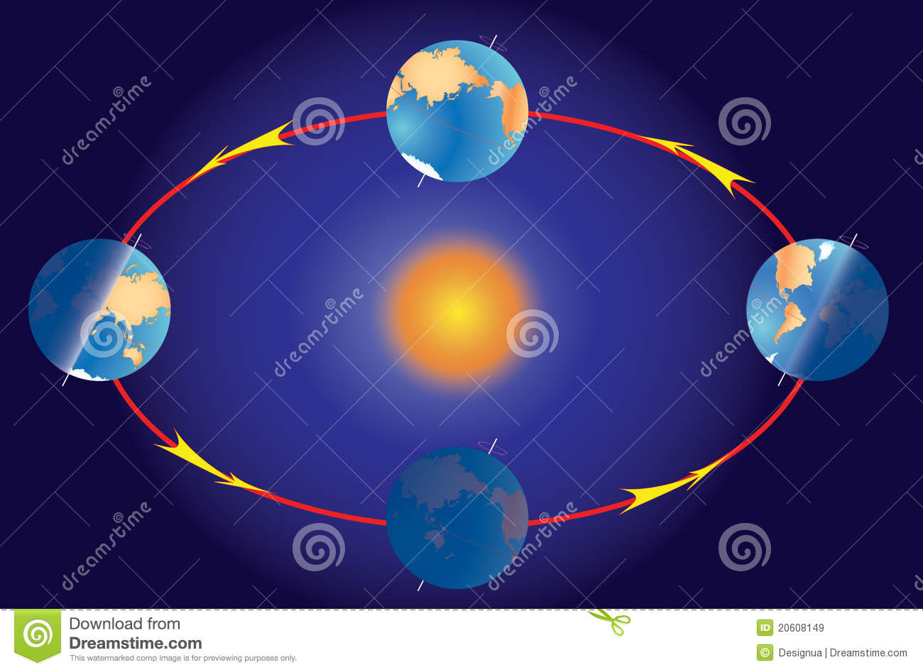 Season on planet earth. Equinox and solstice.