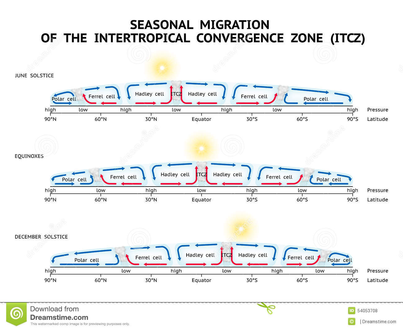 Circulation Patterns Architecture Seasonal Migration Of The Intertropical Convergence Zone