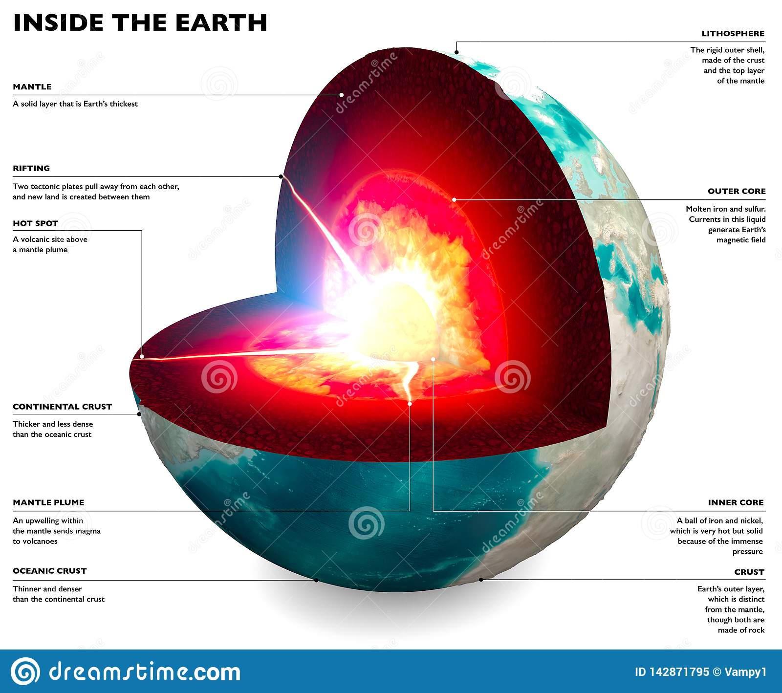 Section of the Earth, globe. Core and soil layers. Earth`s surface and ground section
