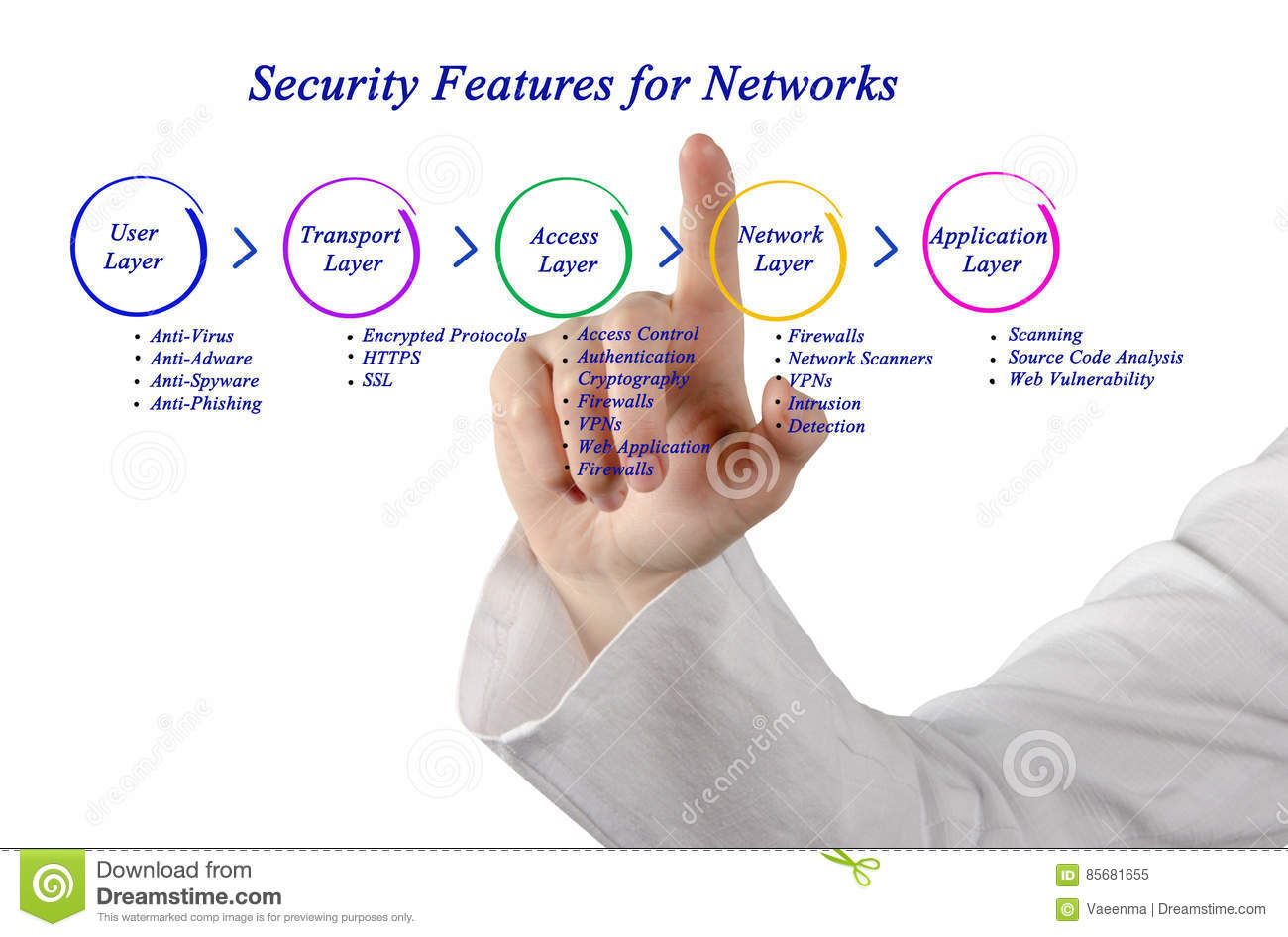 Security feature for network stock image image of developer download security feature for network stock image image of developer diagram 85681655 ccuart Images