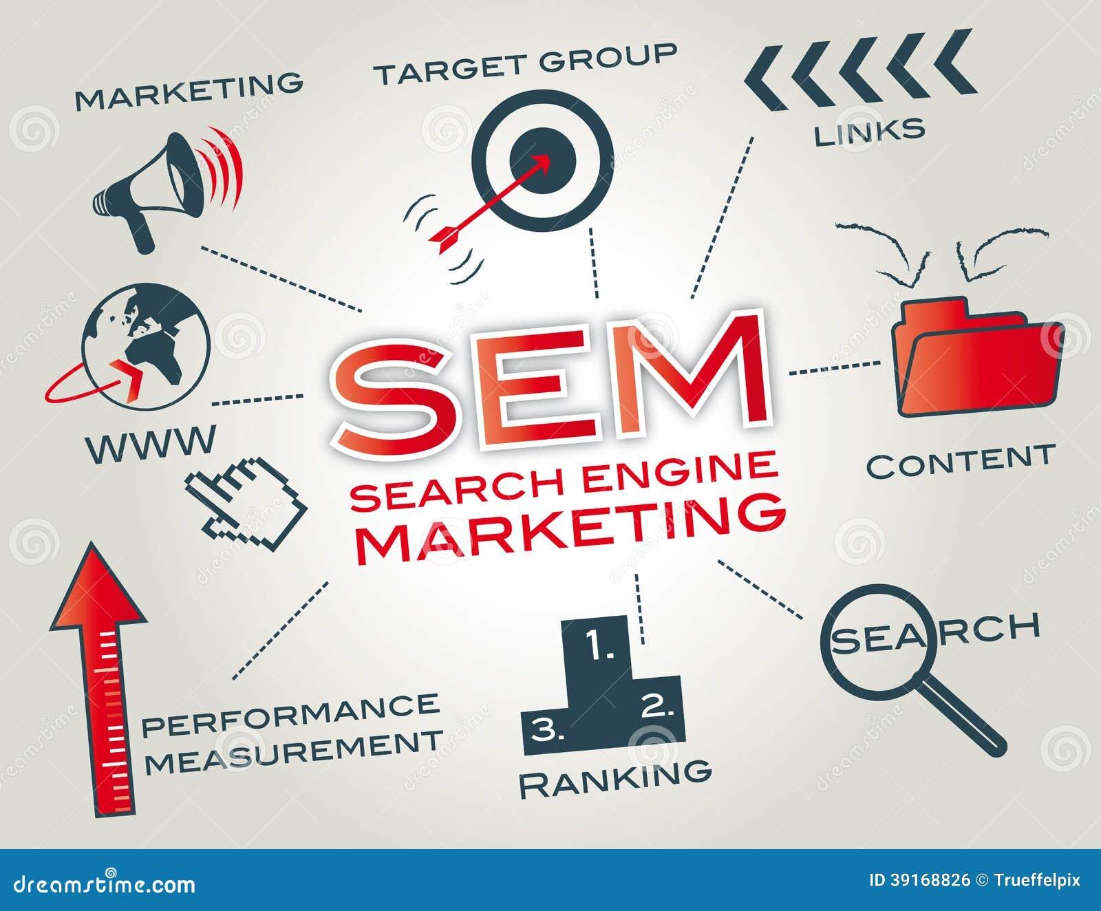 SEM wyszukiwarki marketing