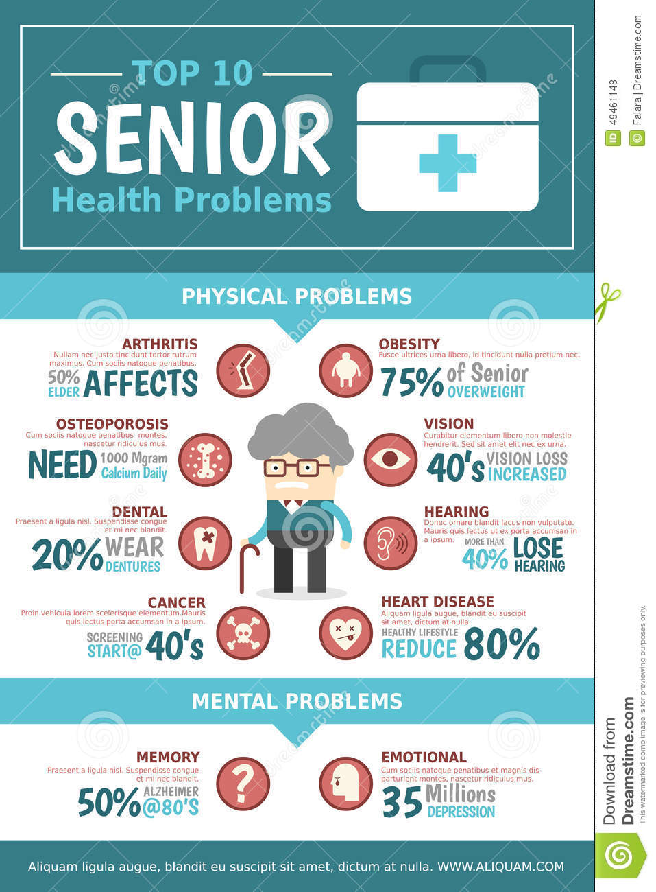 health issues of the elderly 2014 report from the us census bureau paints a detailed picture of those over 65 in the united states, including health care spending, employment and diversity.
