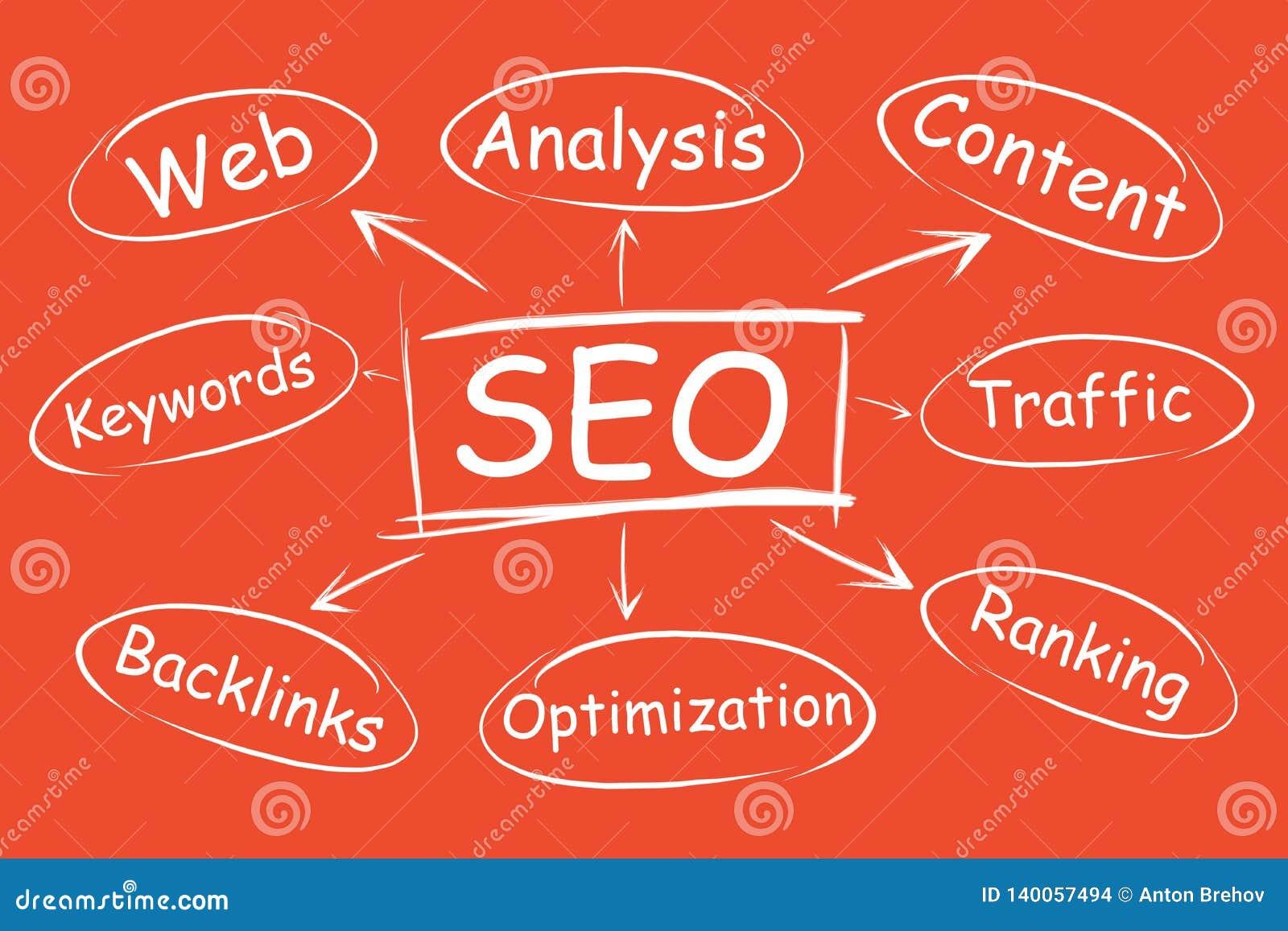 SEO, promoción de la promoción de la página web en resultados de búsqueda Organigrama de la optimización del proyecto