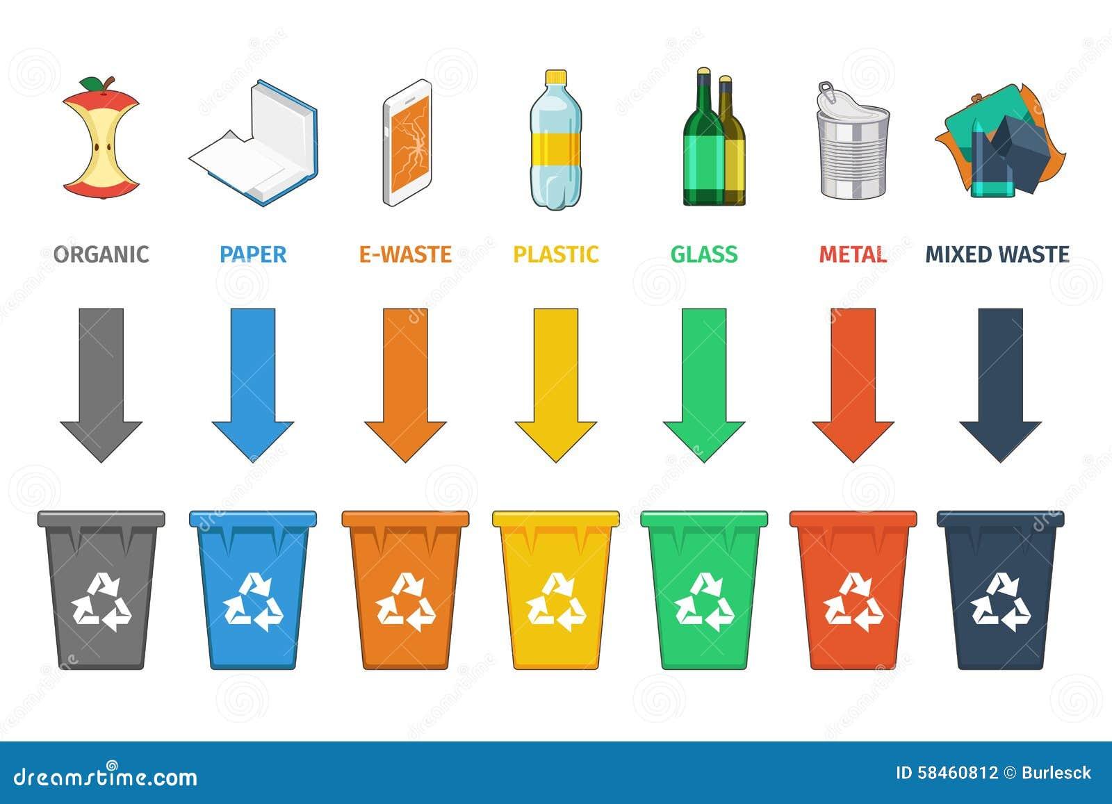 Separazione dei recipienti di riciclaggio Vettore della gestione dei rifiuti