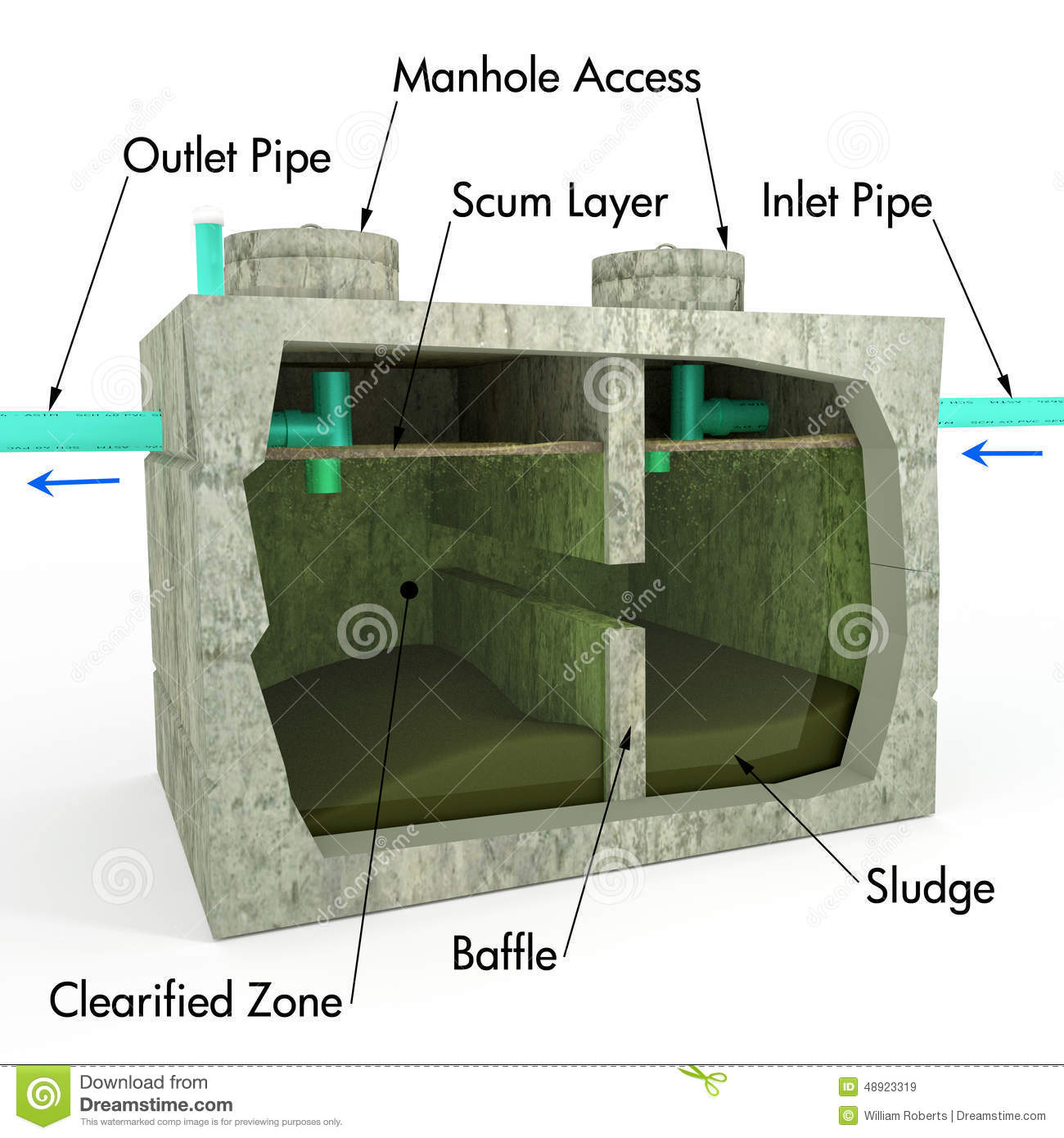 Stock Illustration Septic Tank Detail Illustration Text Descriptions Using Section View To Inner Process Components Image48923319 on Underground Concrete Home Plans