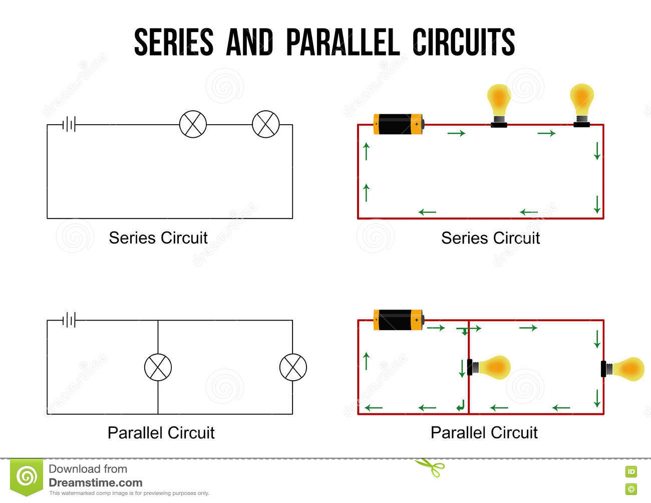series circuit A series circuit and its matching circuit diagram are shown in figure 4 because there is only one path for charge movement through the circuit,  a series circuit diagram showing wire, three light bulbs, a battery and a switch.