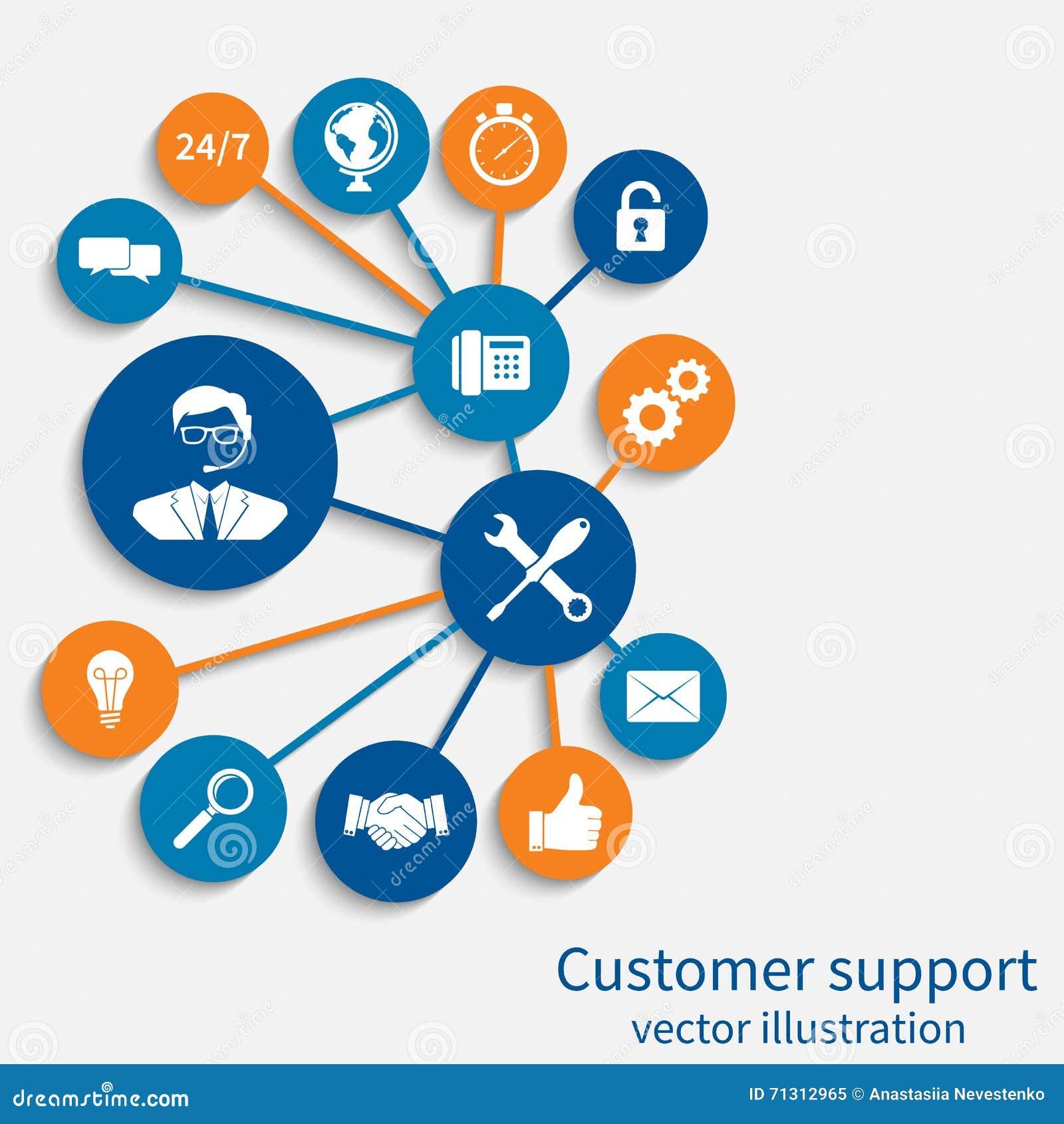 Servizio di assistenza al cliente, concetto