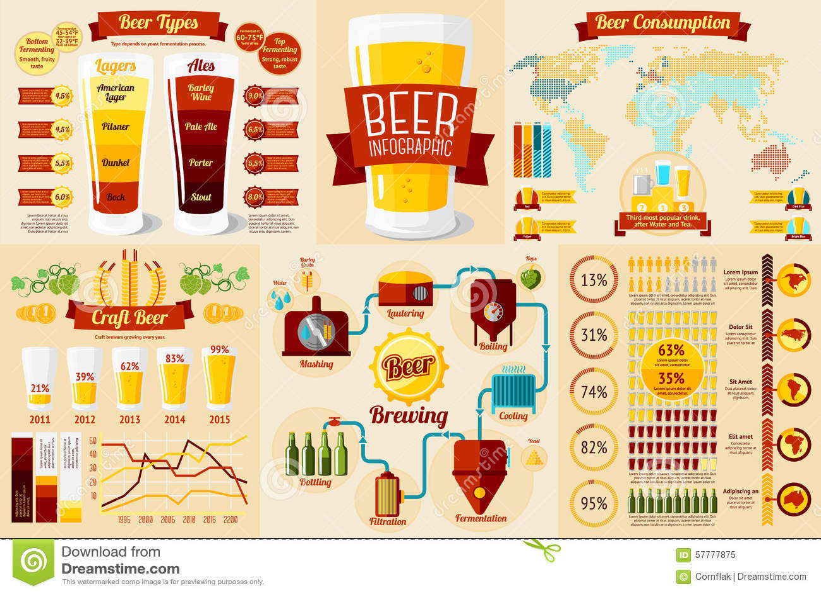Craft Beers Chart