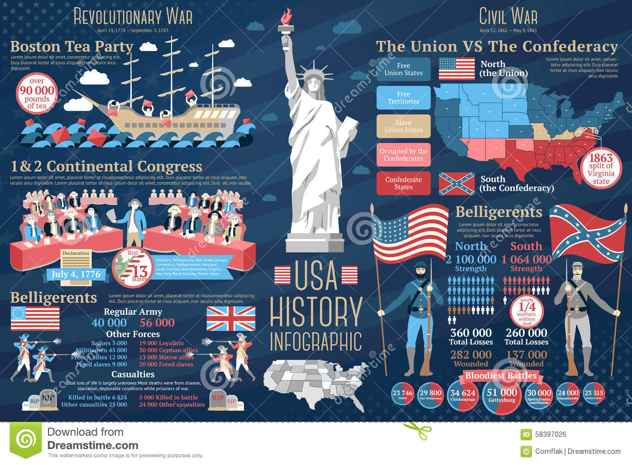 Set Of USA History Infographics. Revolutionary And Stock ...