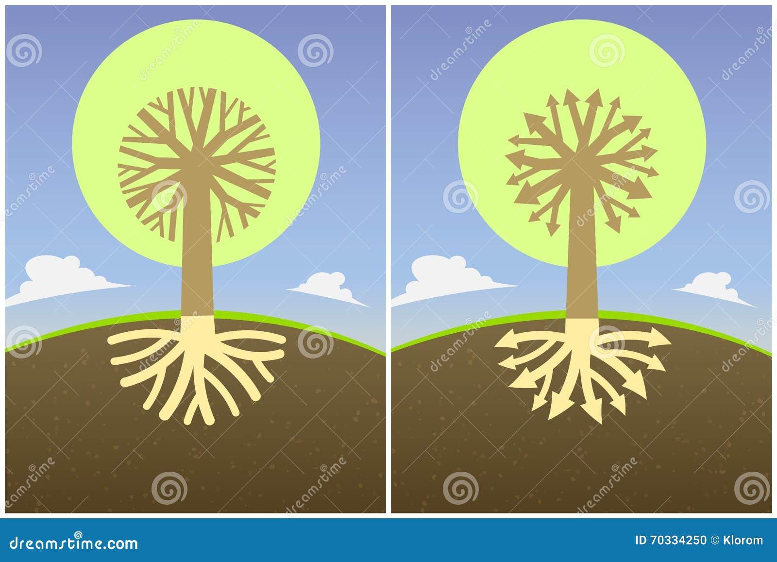 Setu dwa abstrakcjonistyczny drzewny diagram z gałąź korzenie w postaci strzała i korony,