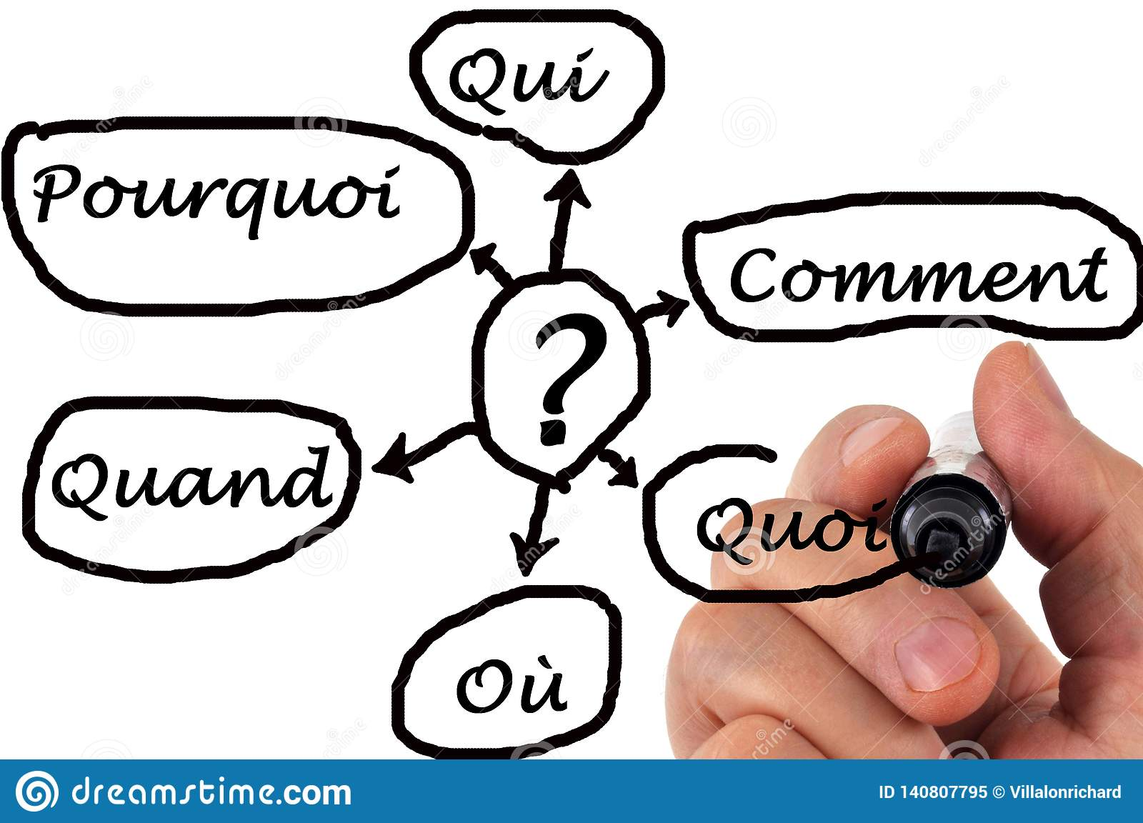 Several questions written in French