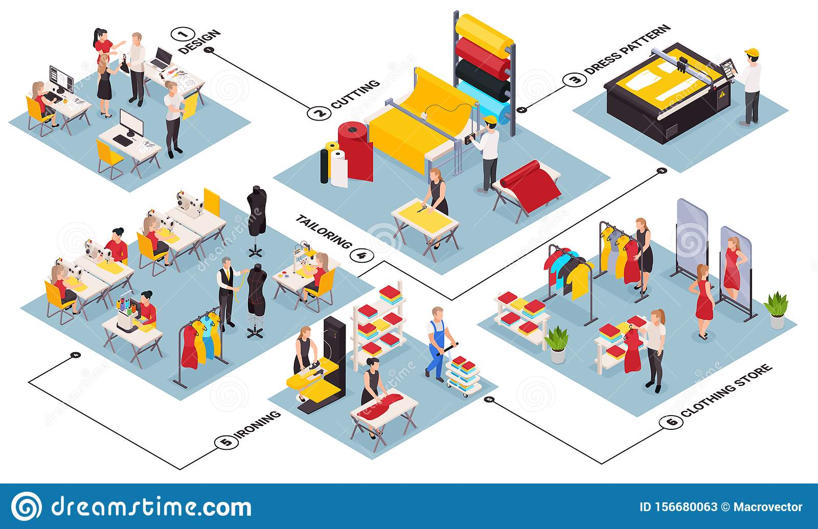 Sewing Factory Isometric Flowchart