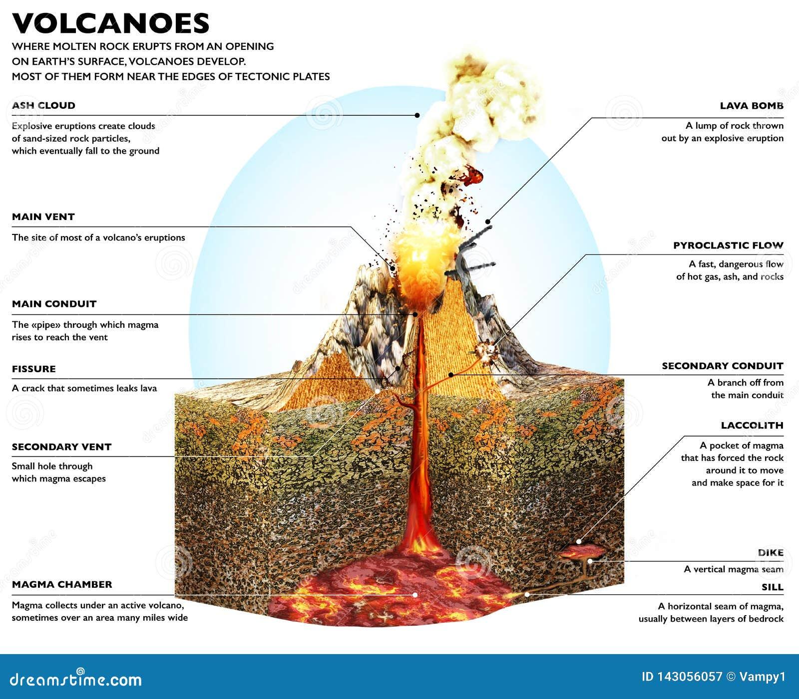 Sezione di un vulcano, di uno schema strutturale e di una sezione del terreno