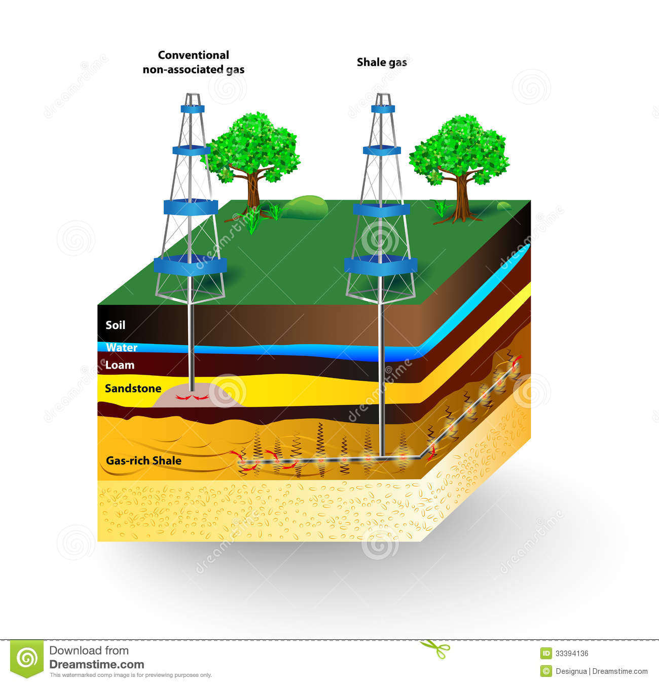shale gas vector diagram stock vector illustration