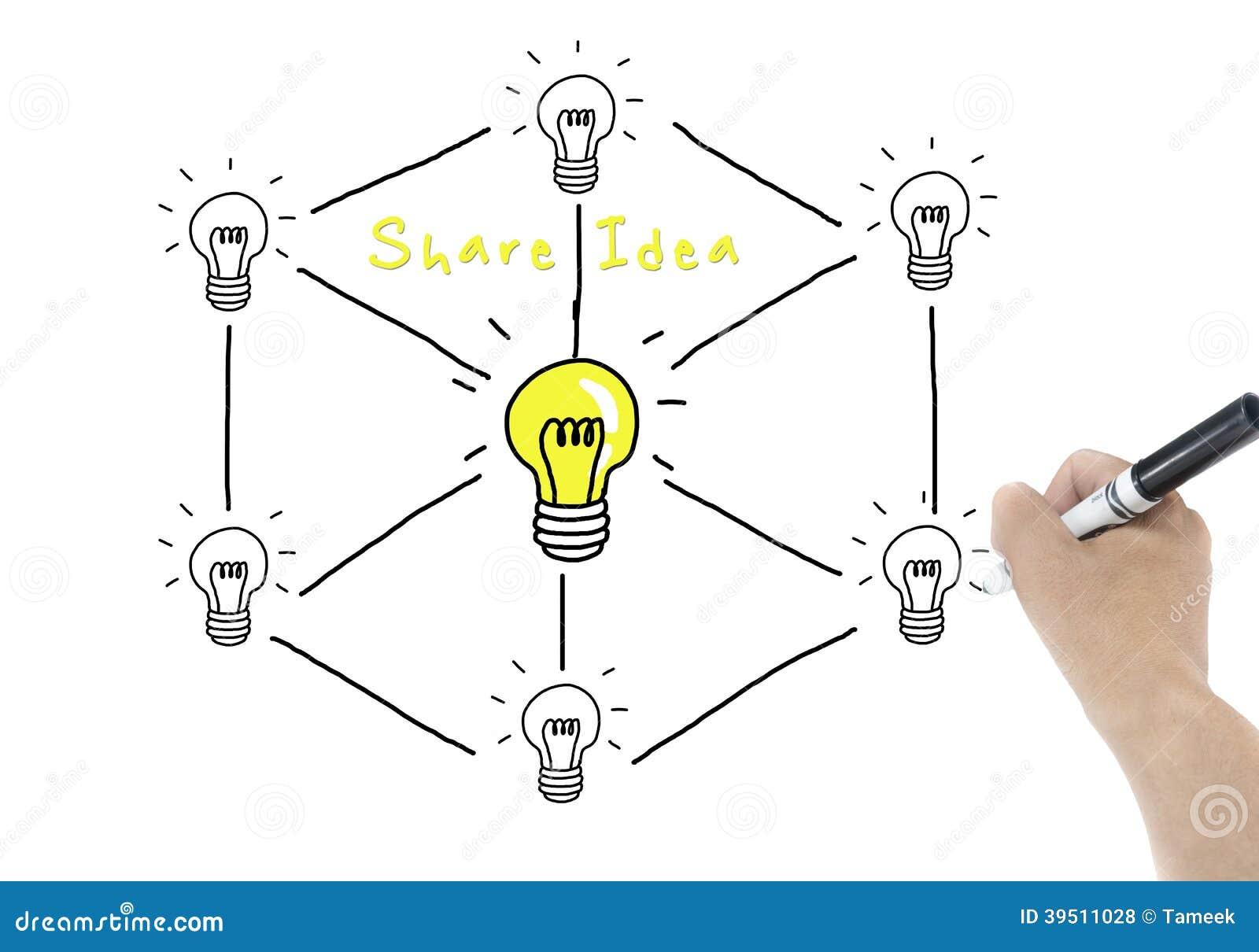 Share idea concept