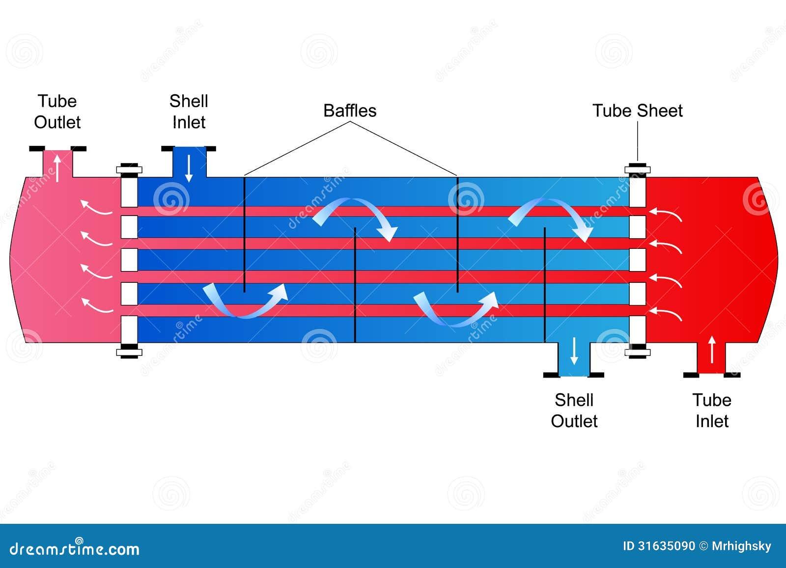 Shell och rörvärmeExchanger
