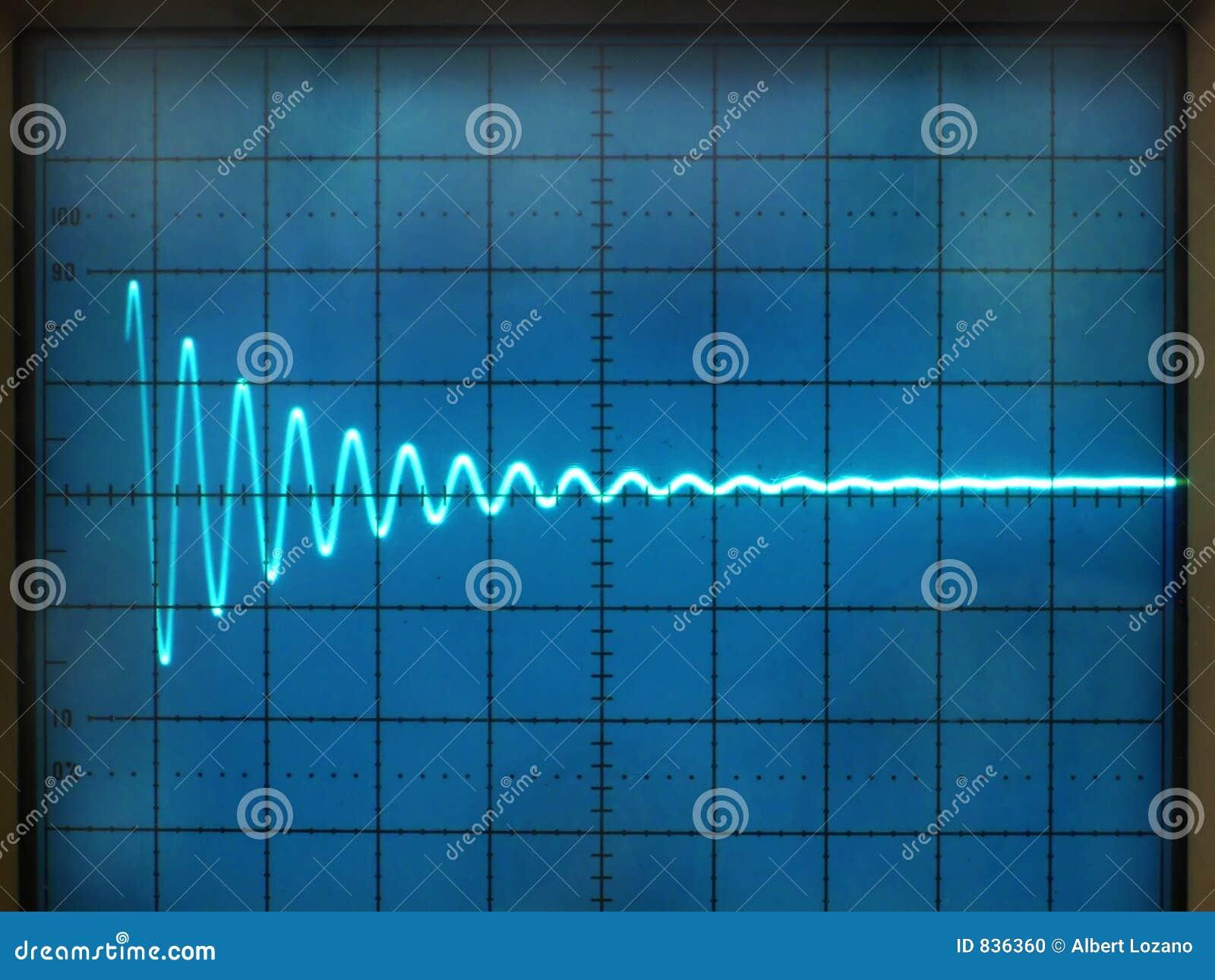 Signaux électriques