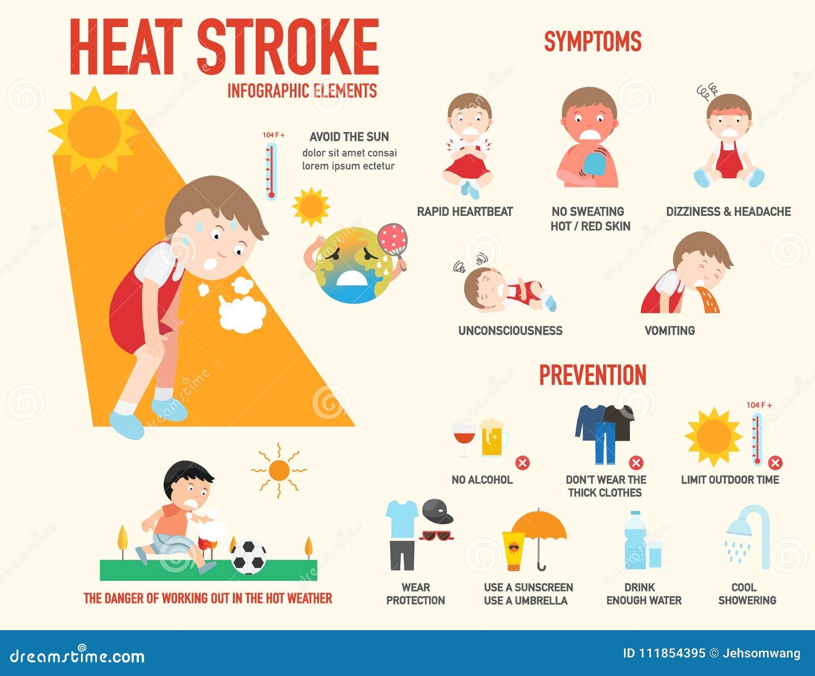 Signe de risque de coup de chaleur et sympt me et pr vention infographic il illustration de - Symptome coup de chaleur bebe ...