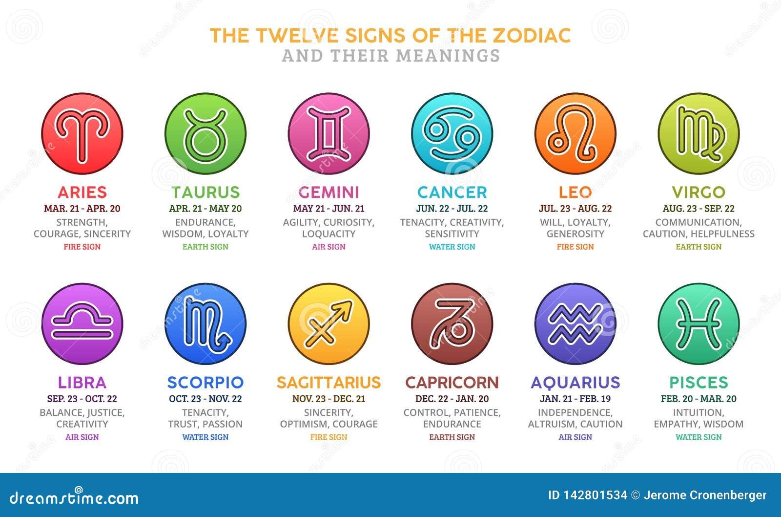 Gemini's Father in the Horoscope