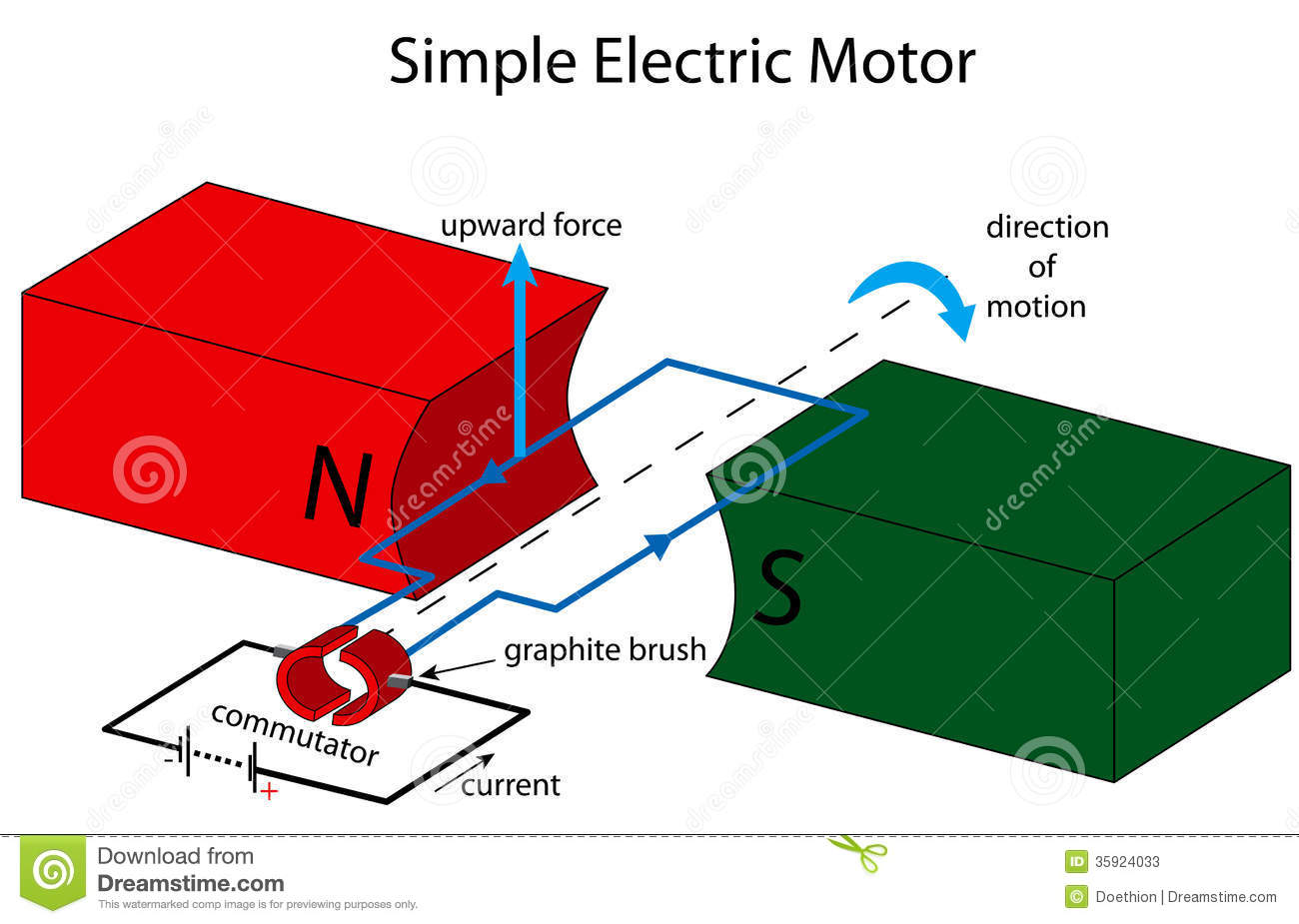simple electric motor illustration 35924033 what are electric motors? socratic electrical motor diagram at bayanpartner.co