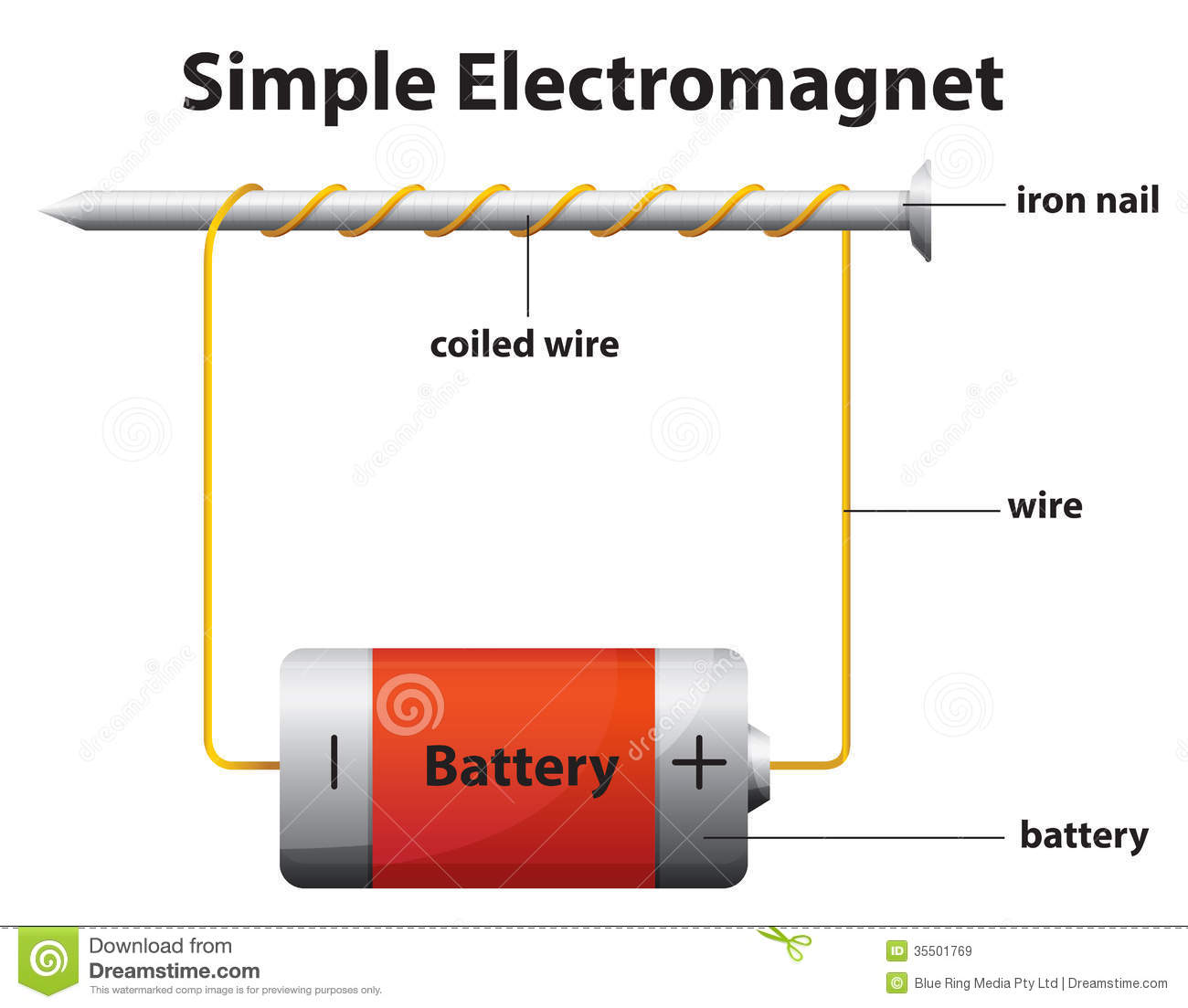 Simple Electromagnet Illustration White Background on How Simple Electric Motors Work