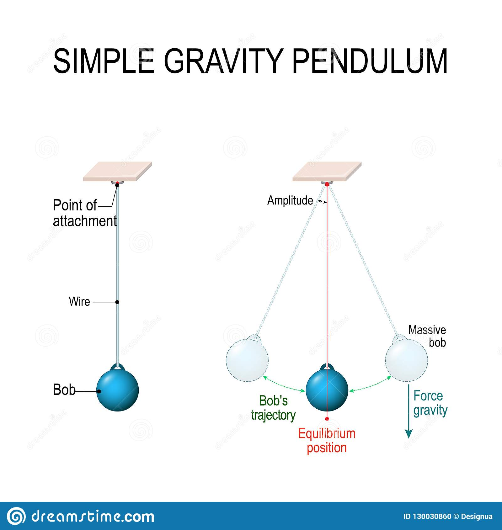 Simple gravity pendulum