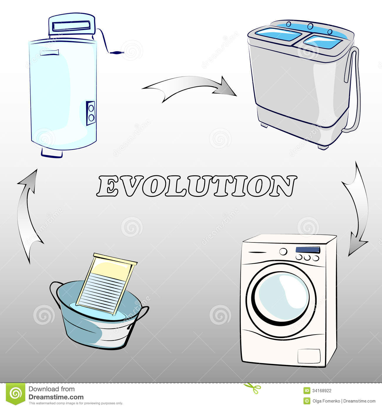 evolution machine
