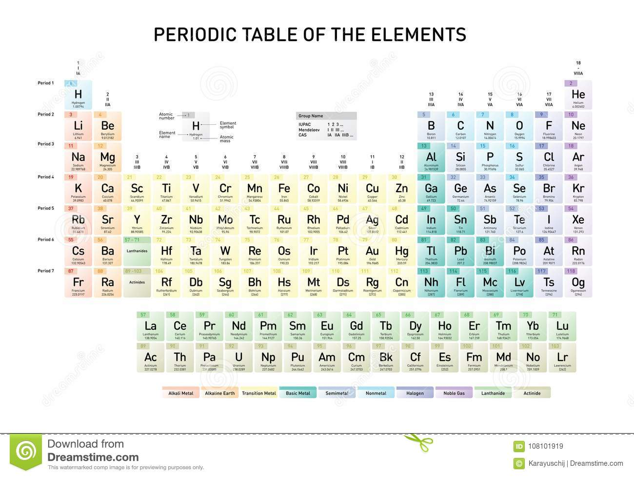 Simple Periodic Table Of The Elements Stock Vector Illustration Of