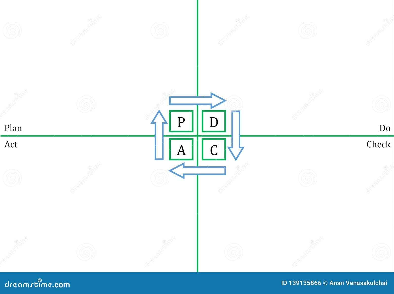 PDCA template - horizontal
