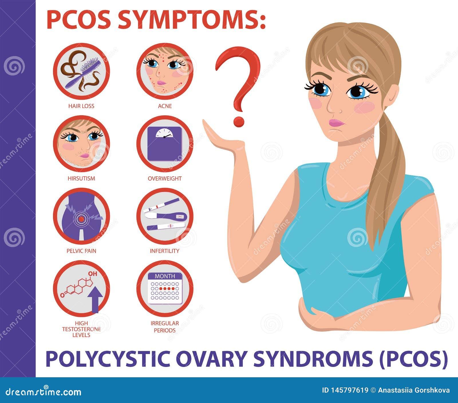 Sintomi di PCOS infographic Salute delle donne