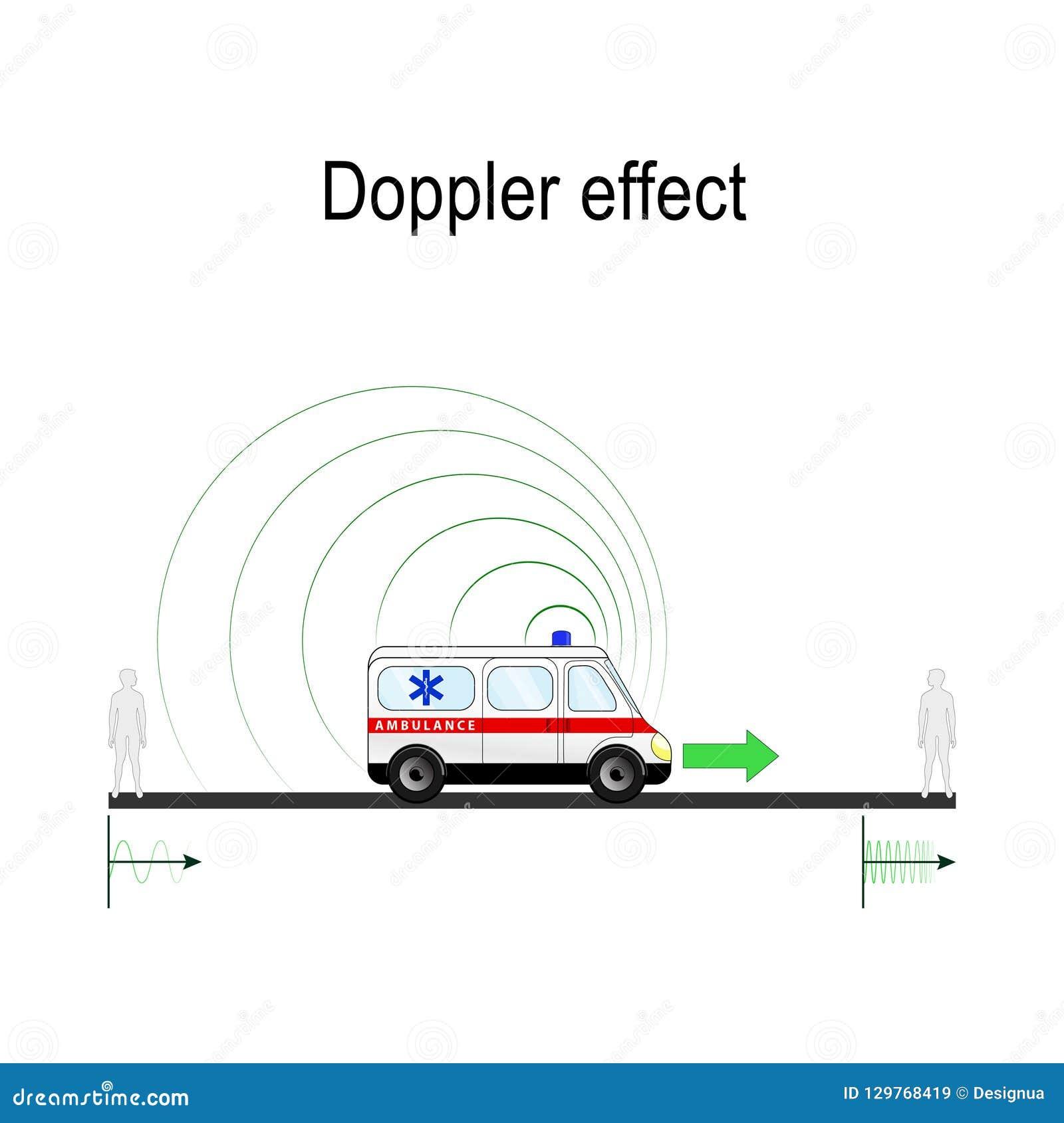 Sirena de la ambulancia del ejemplo del efecto de Doppler