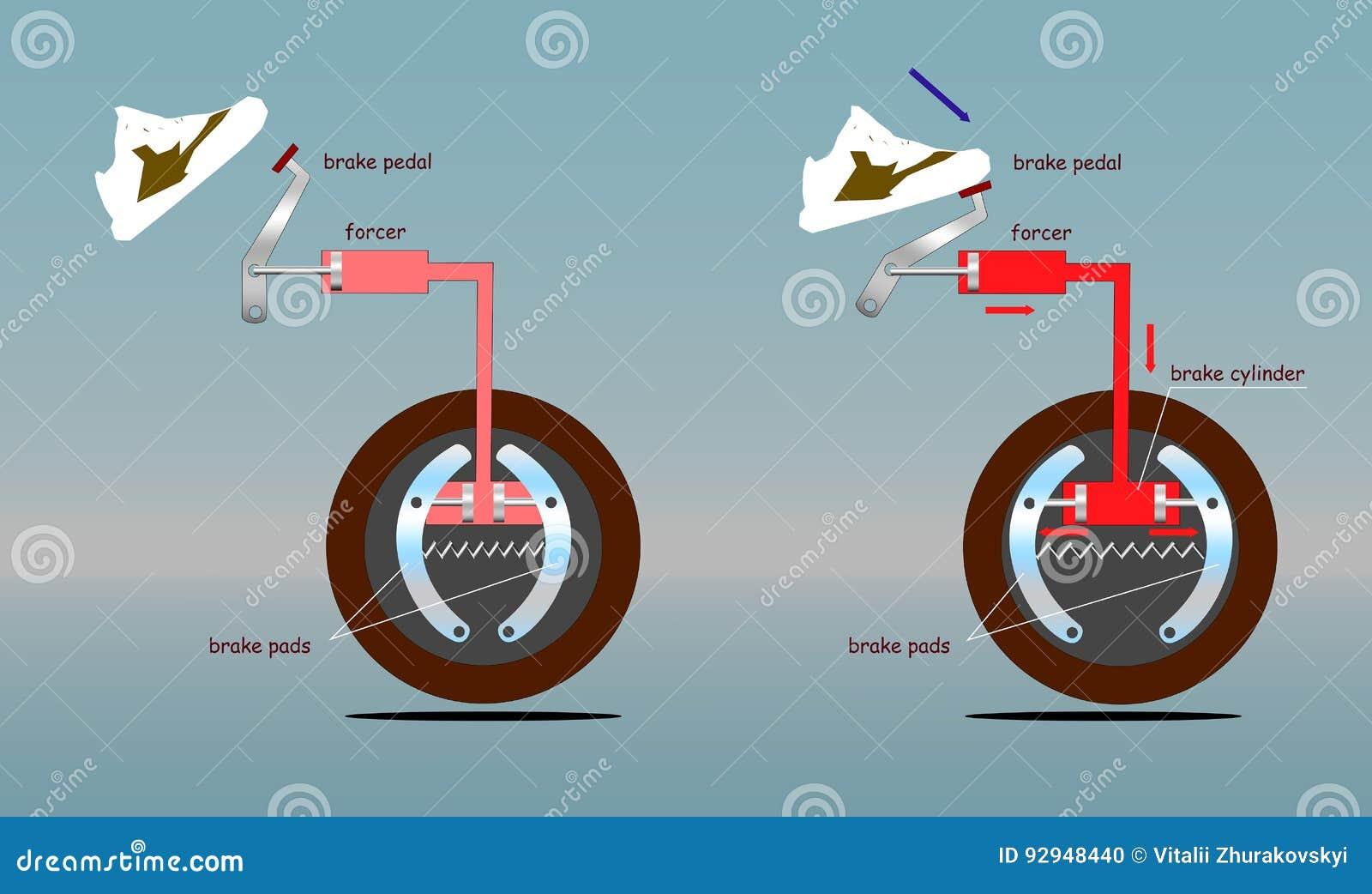 Sistema de freio do carro antes e depois do impulso no pedal