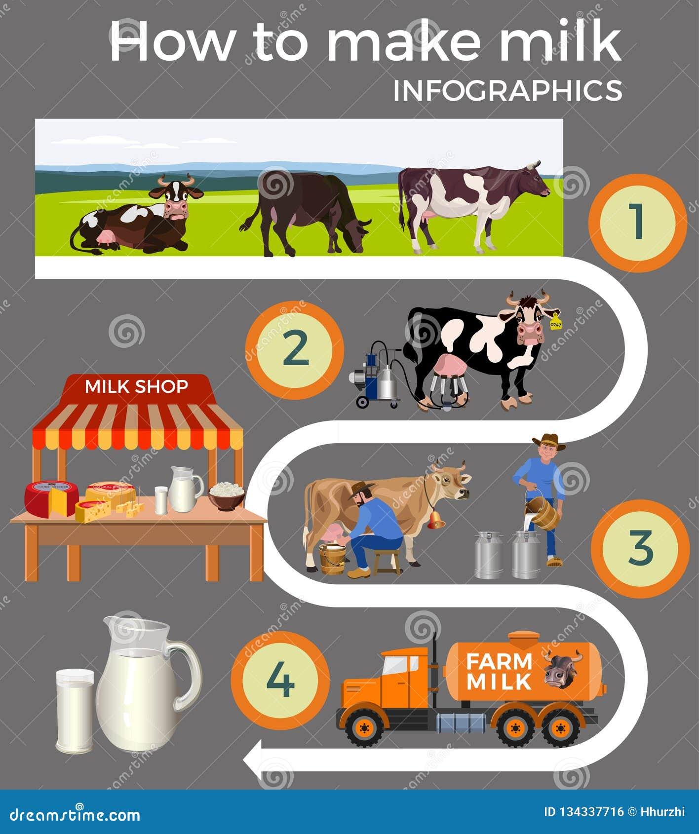 Sistema de la leche de la producción