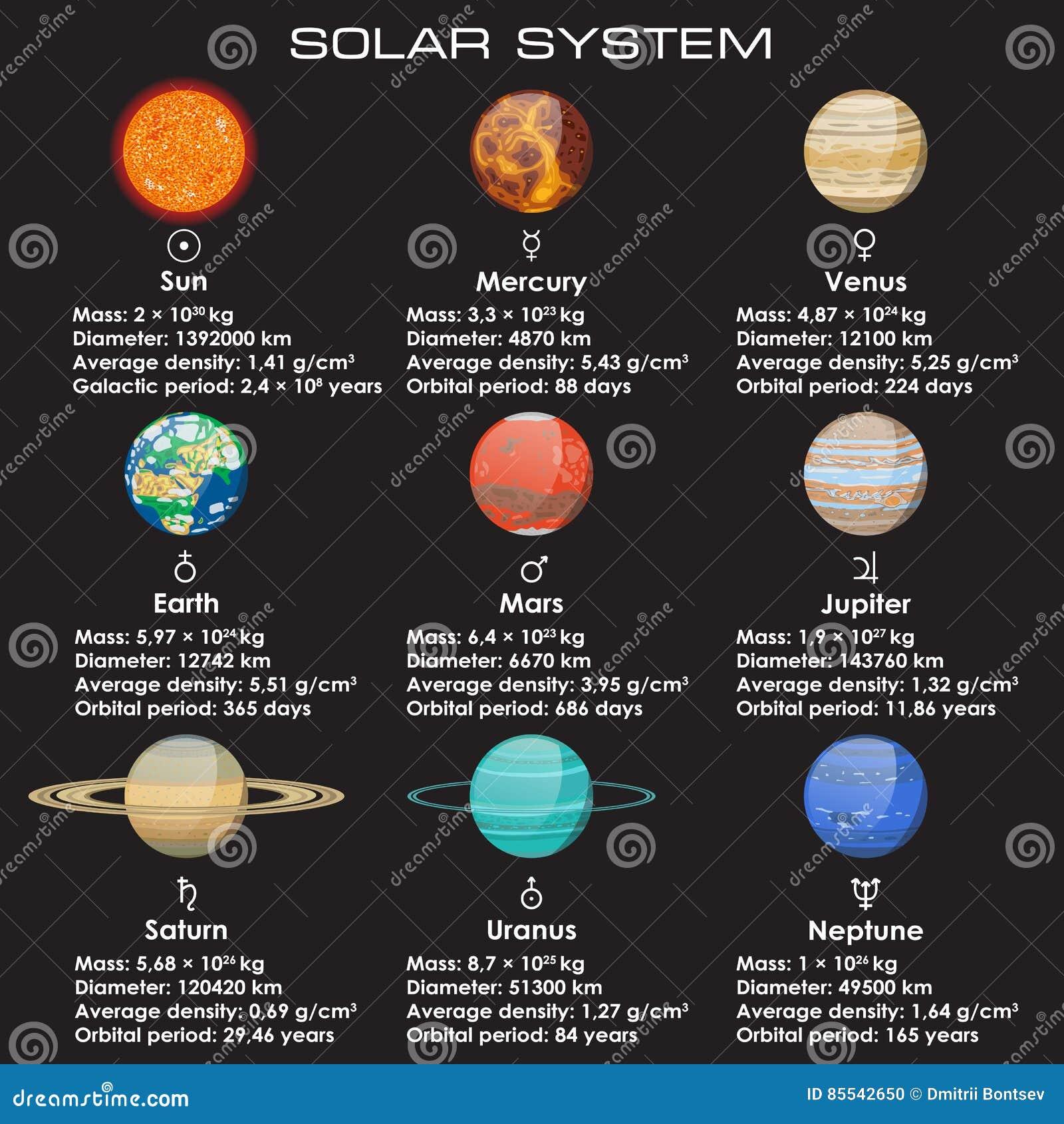 Sistema De Planetas De La Sistema Solar Ilustración Del Vector Ilustración De Esfera Saturno 85542650