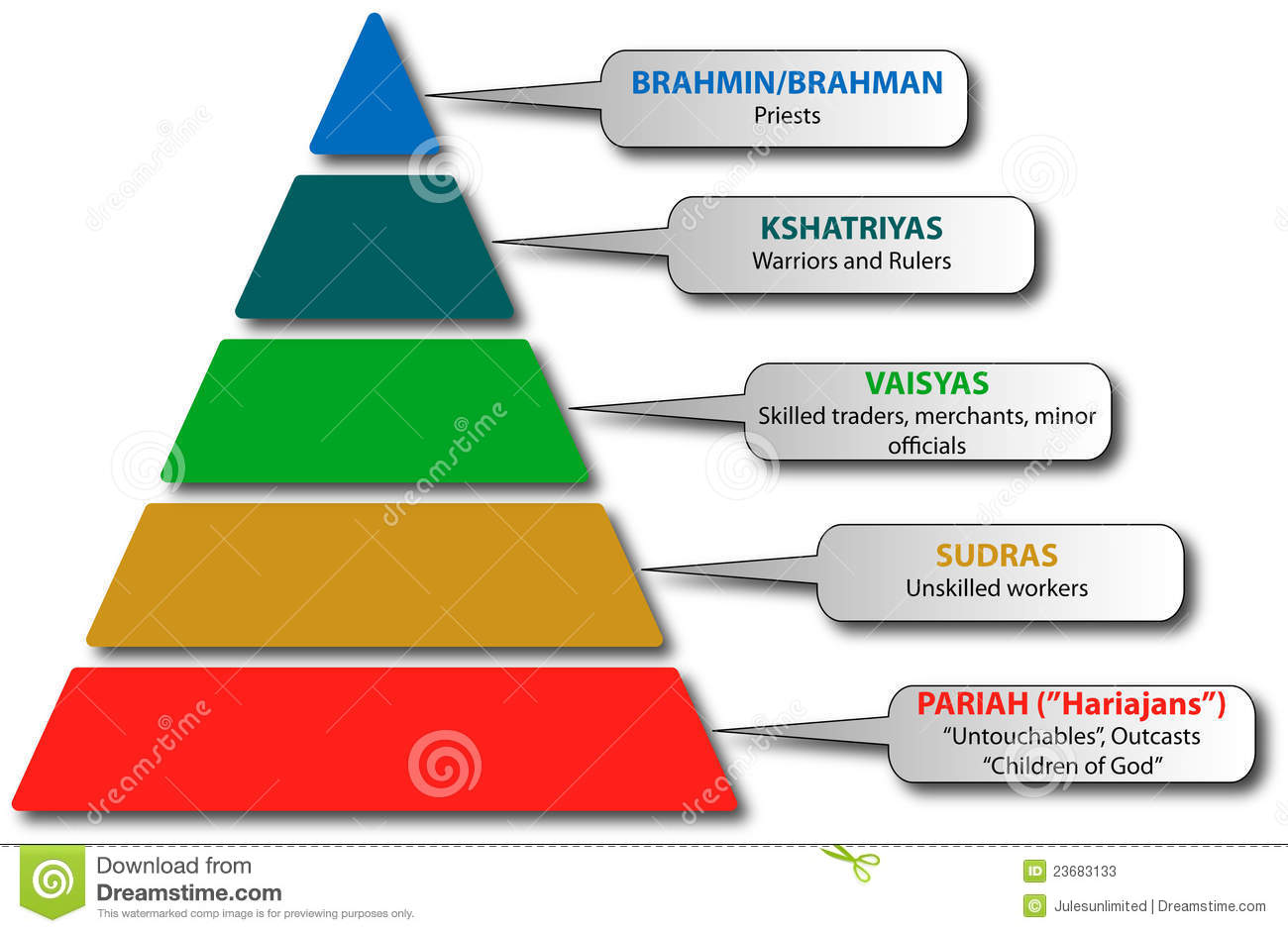 the caste system Untouchable: untouchable, in traditional indian society, the former name for any member of a wide range of low-caste hindu groups and any person outside the caste system.