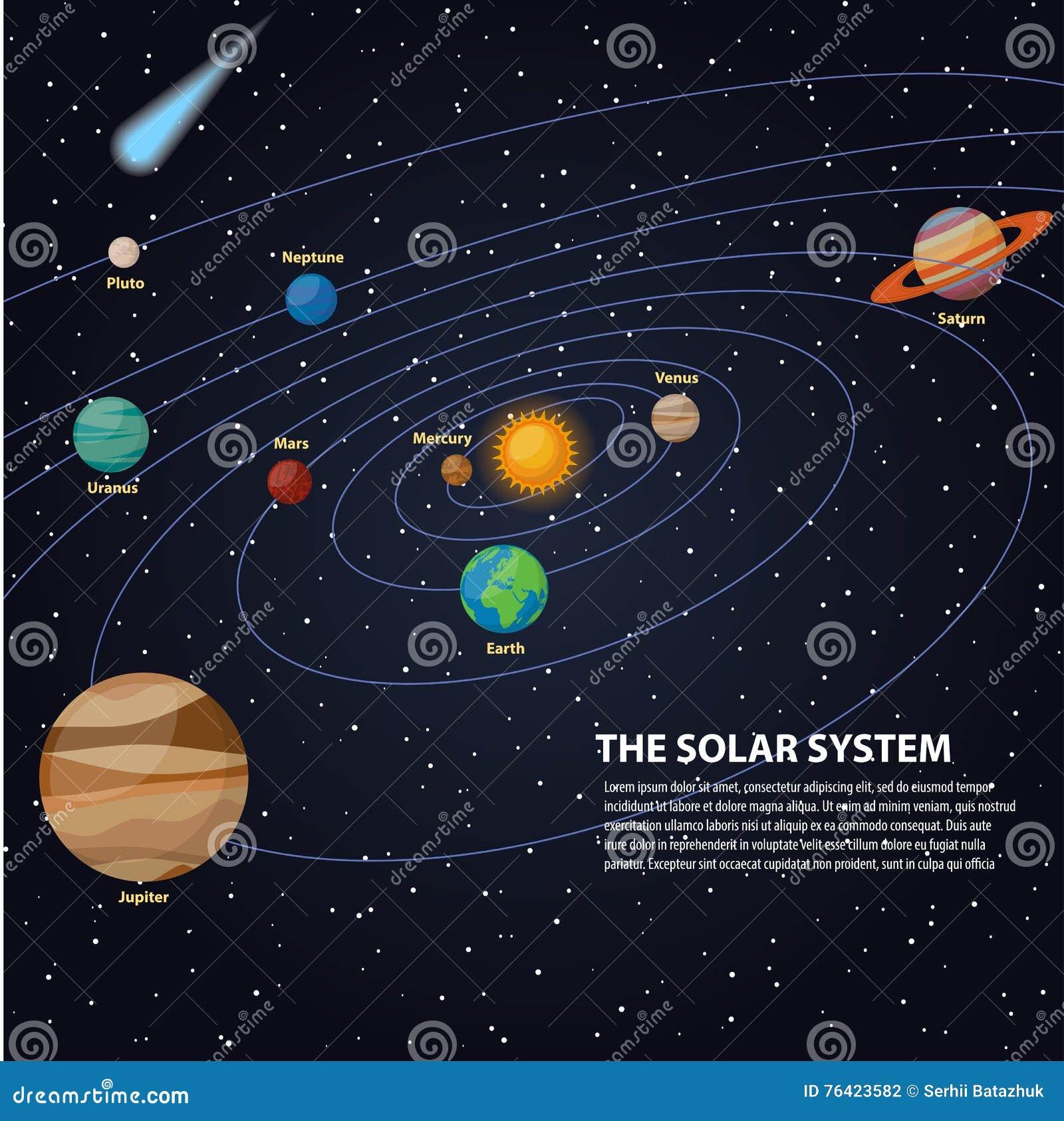 sistema solar con el sol y planetas en sus órbitas el mercurio y