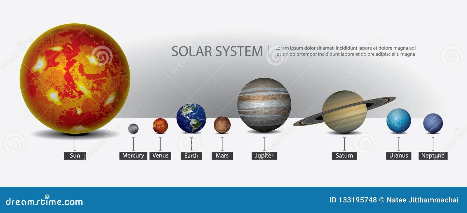 Sistema solar de nossos planetas