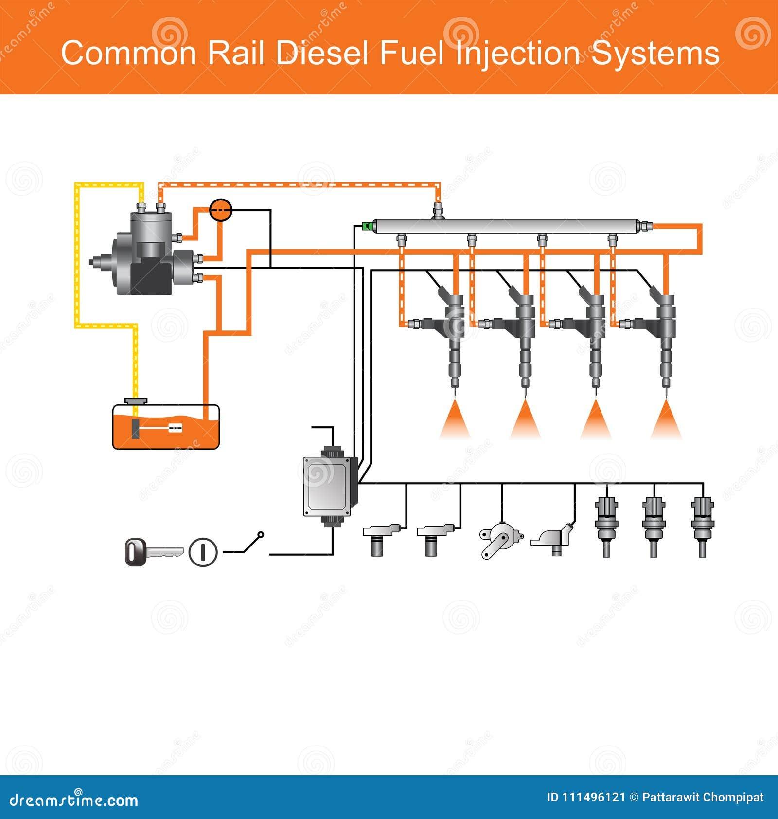 Sistemas Comunes Del Motor Diesel Del Carril Llustration Espacio ...