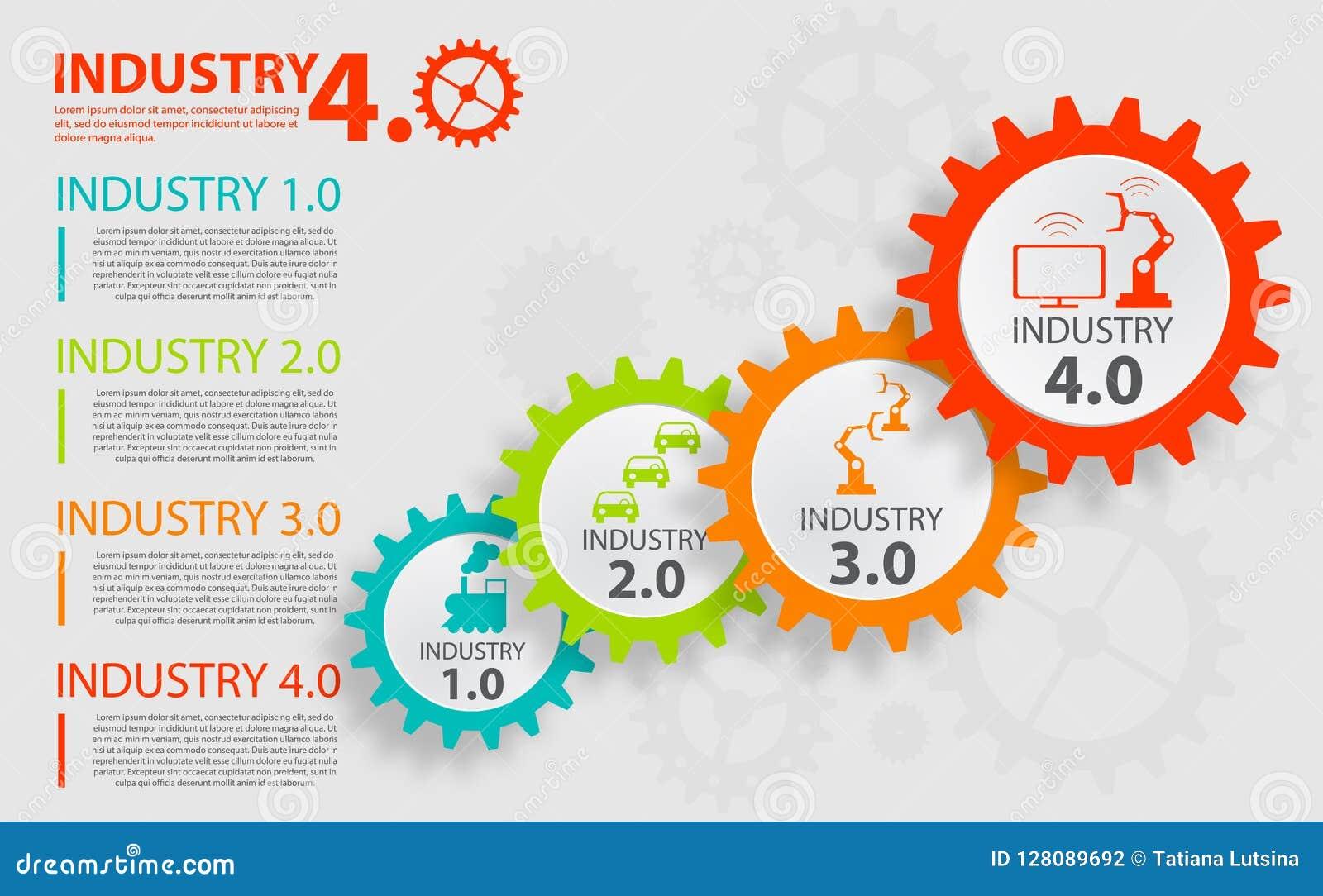 Sistemas físicos, nuvem que computa, indústria de computação cognitiva 4 0 infographic Internet ou indústria industrial 4 0 infog