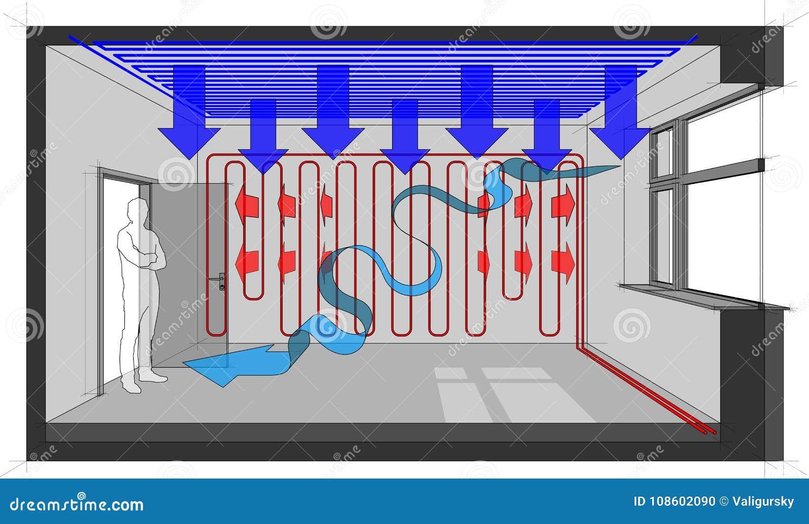 Sitio calentado con la calefacción de la pared y con la flecha del enfriamiento del techo y de la ventilación natural