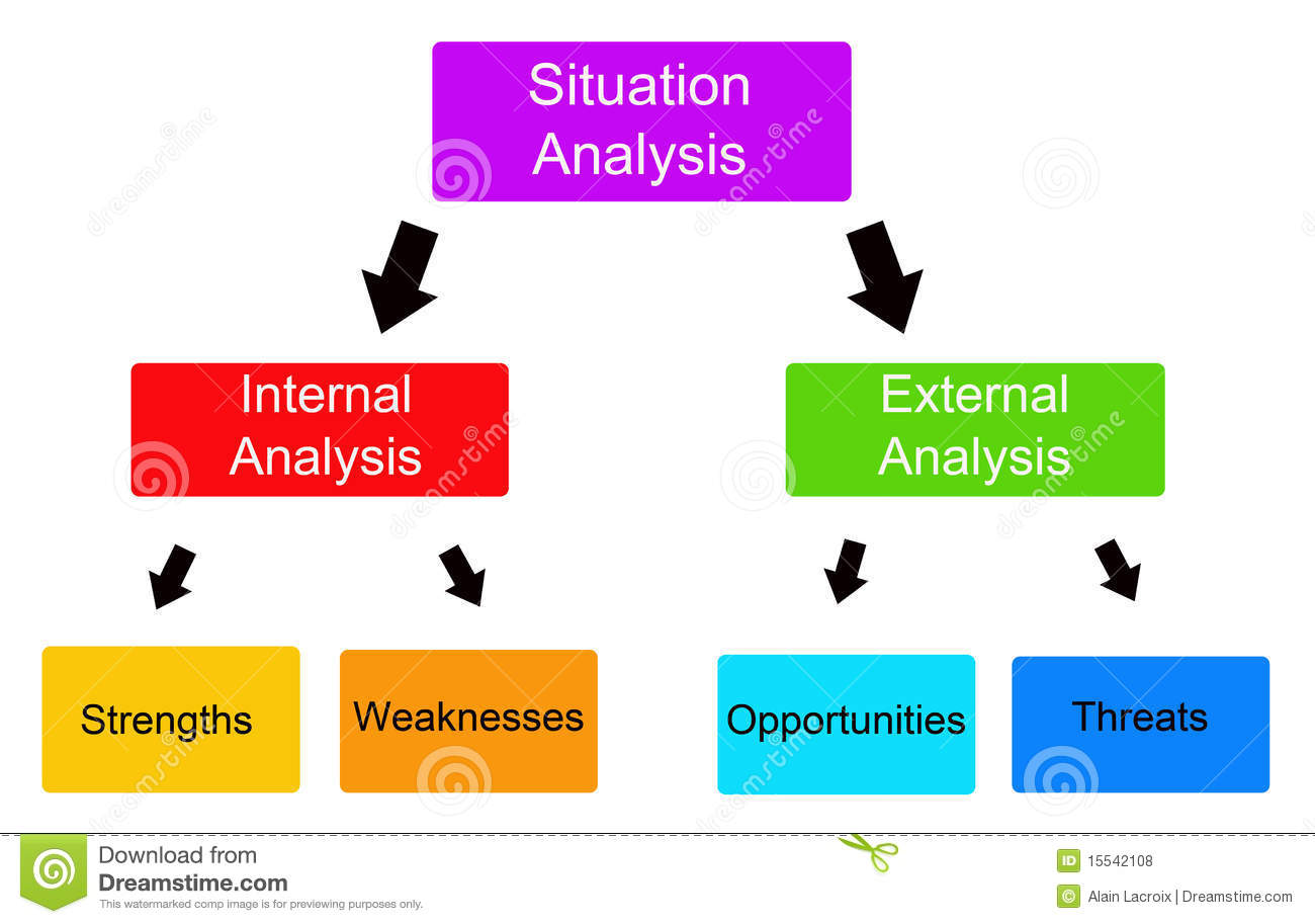 Analyzing a situation with the SWOT-system (Strengths, Weaknesses ...