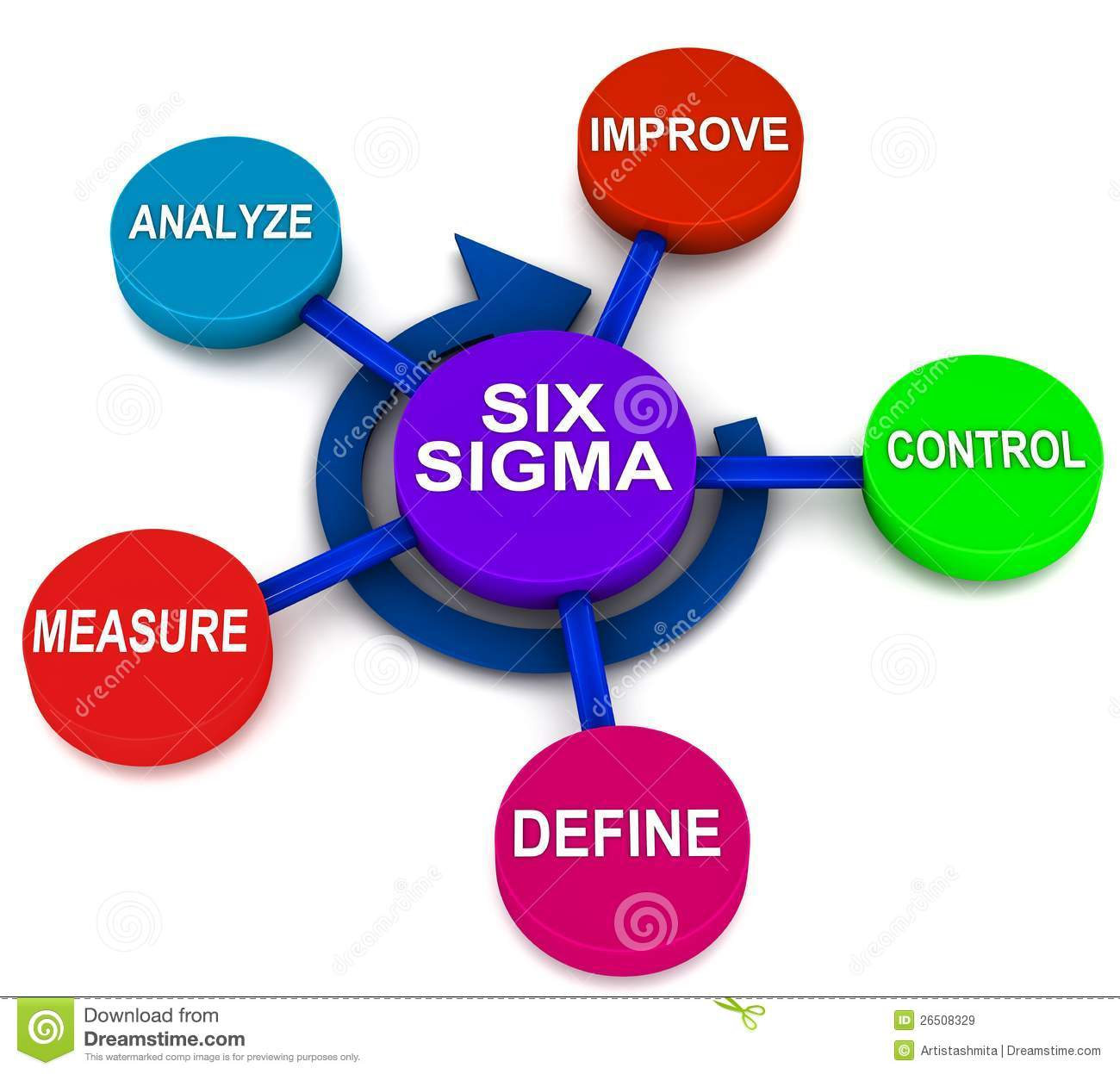 dmaic sigma six dmadv define improve process control 6sigma royalty analyze measure methodology quality using steps dfss difference education 3d