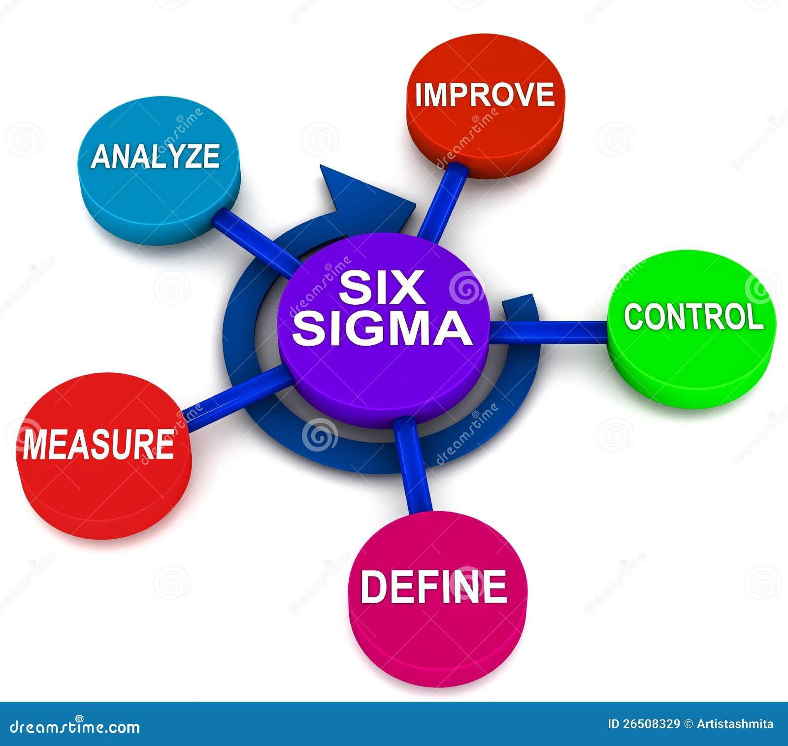 Six sigma dmaic stock illustration illustration of define 26508329 six sigma dmaic xflitez Image collections