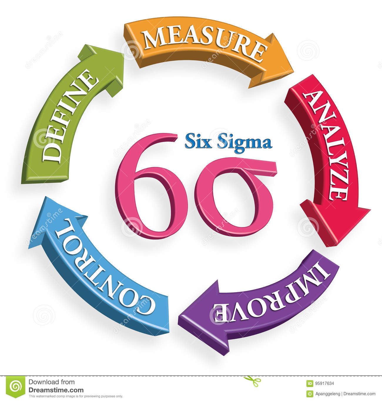 Six Sigma DMAIC Tools For Productivity, Production Stock
