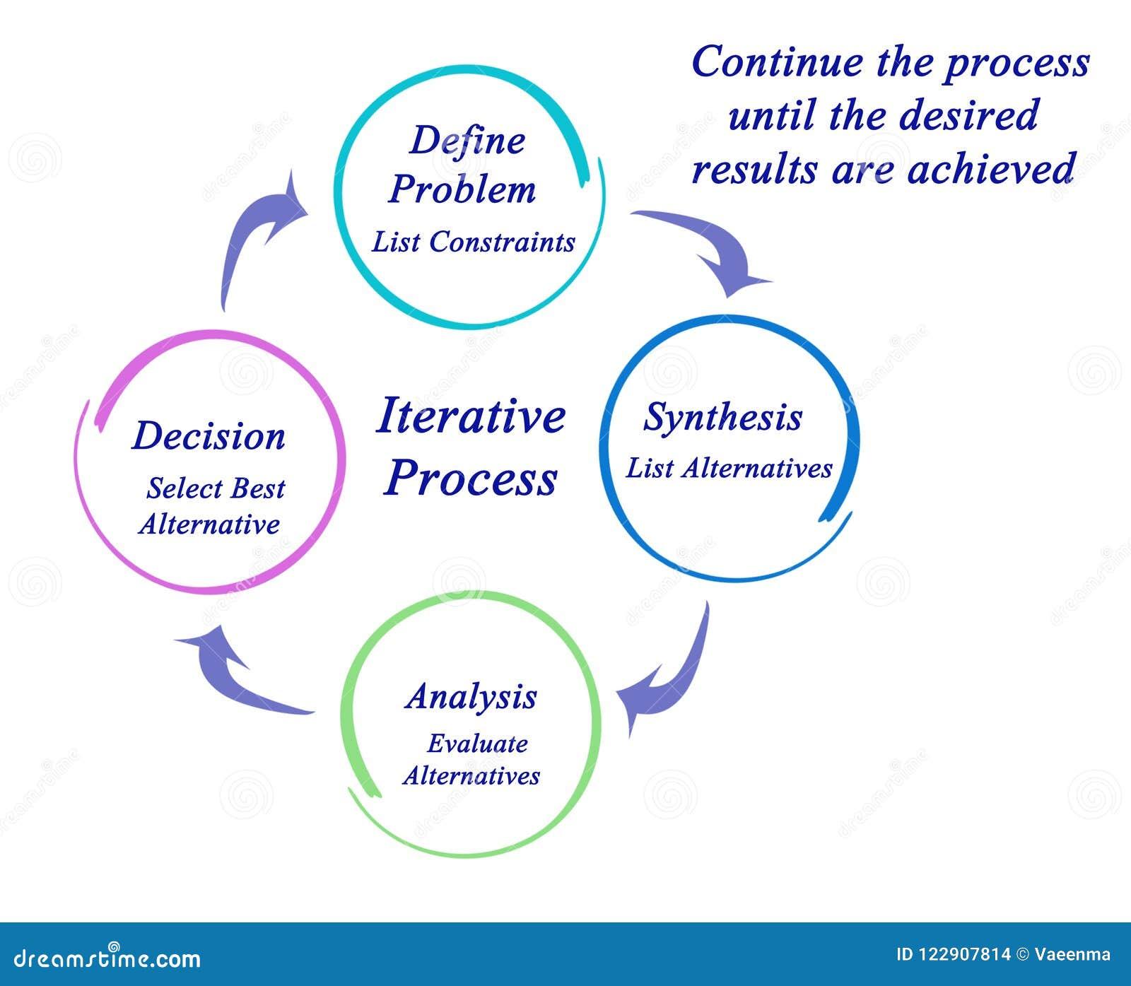 Składniki Iteratywny proces