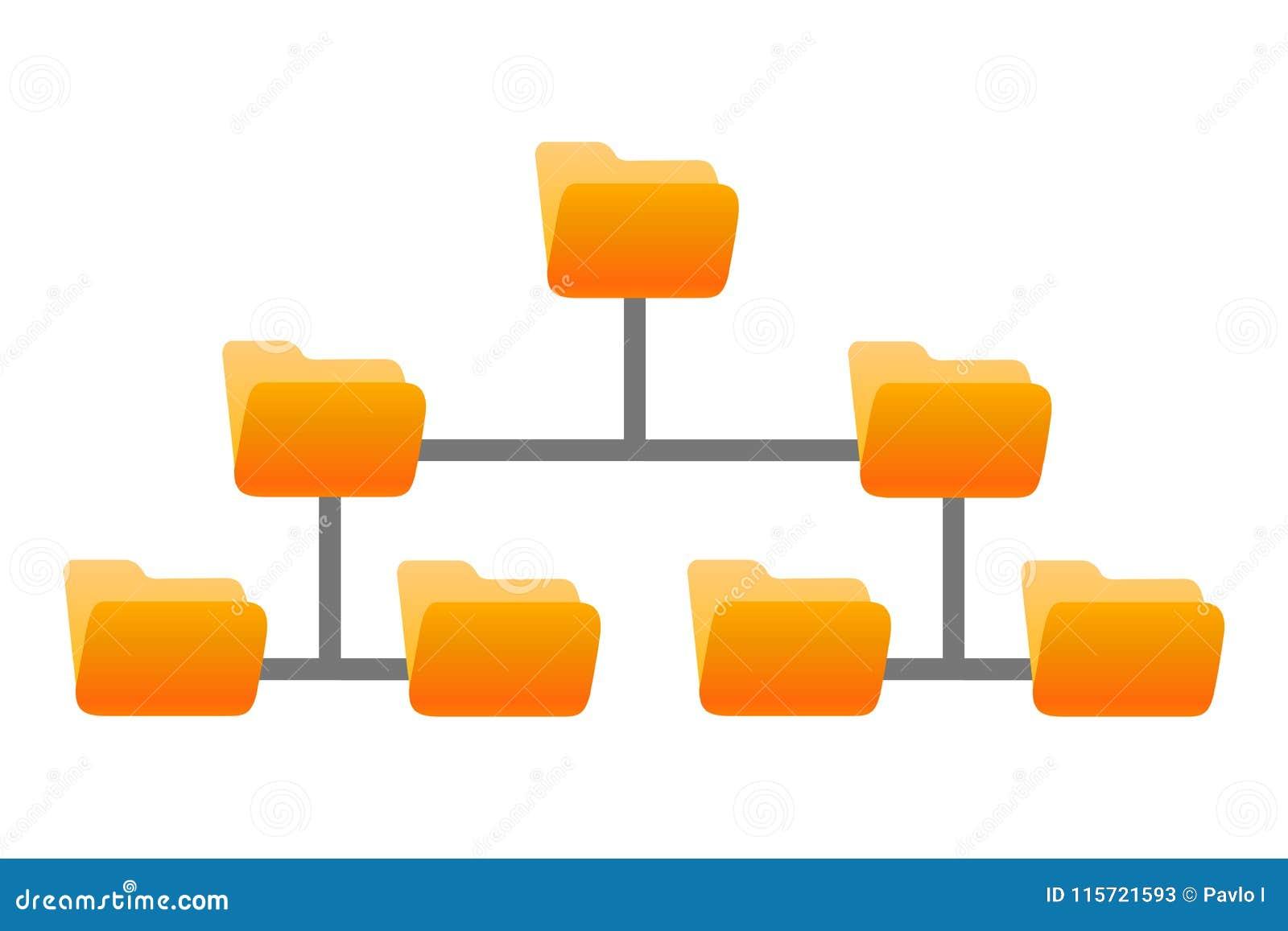 Skoroszytowa struktura, falcówki hierarchia