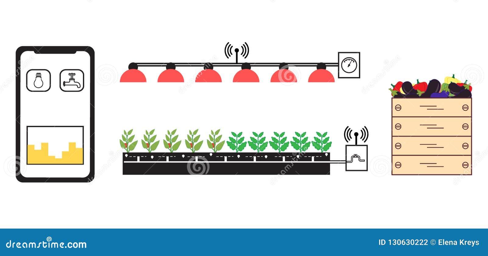 Slim landbouwbedrijf en landbouw Nieuwe technologieën