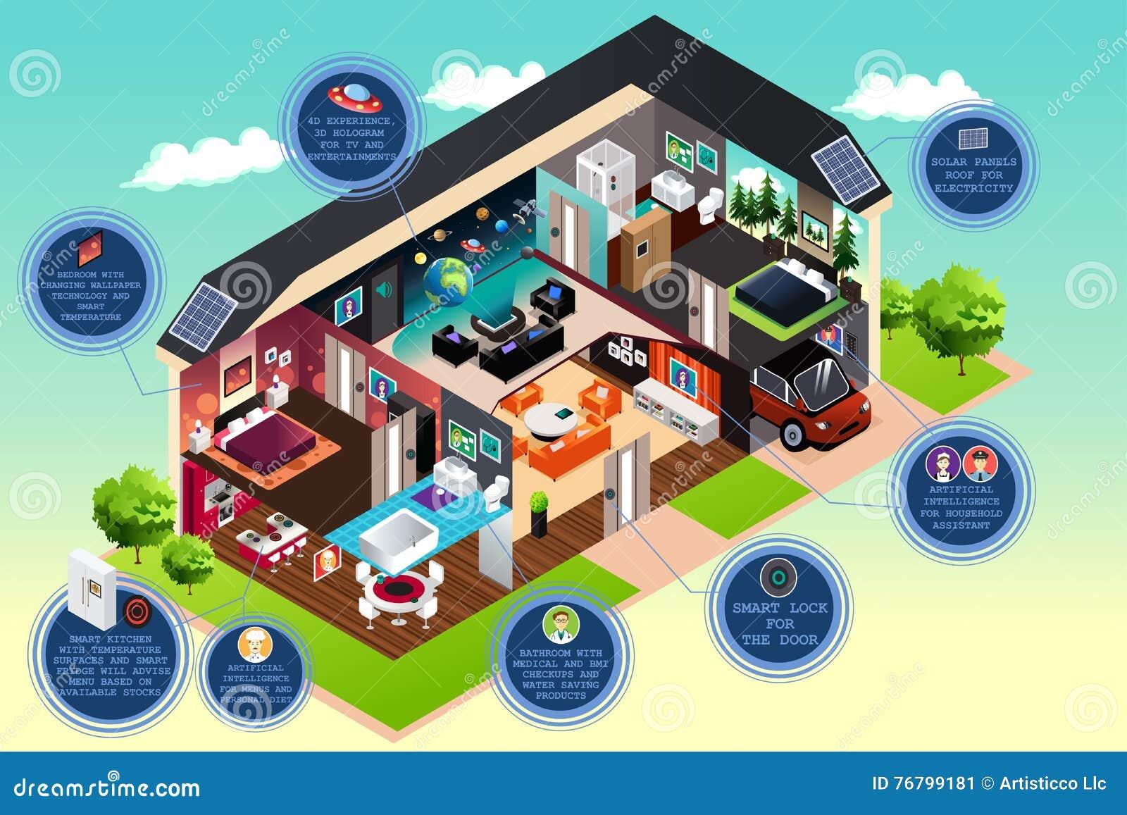 Smart Modern Home