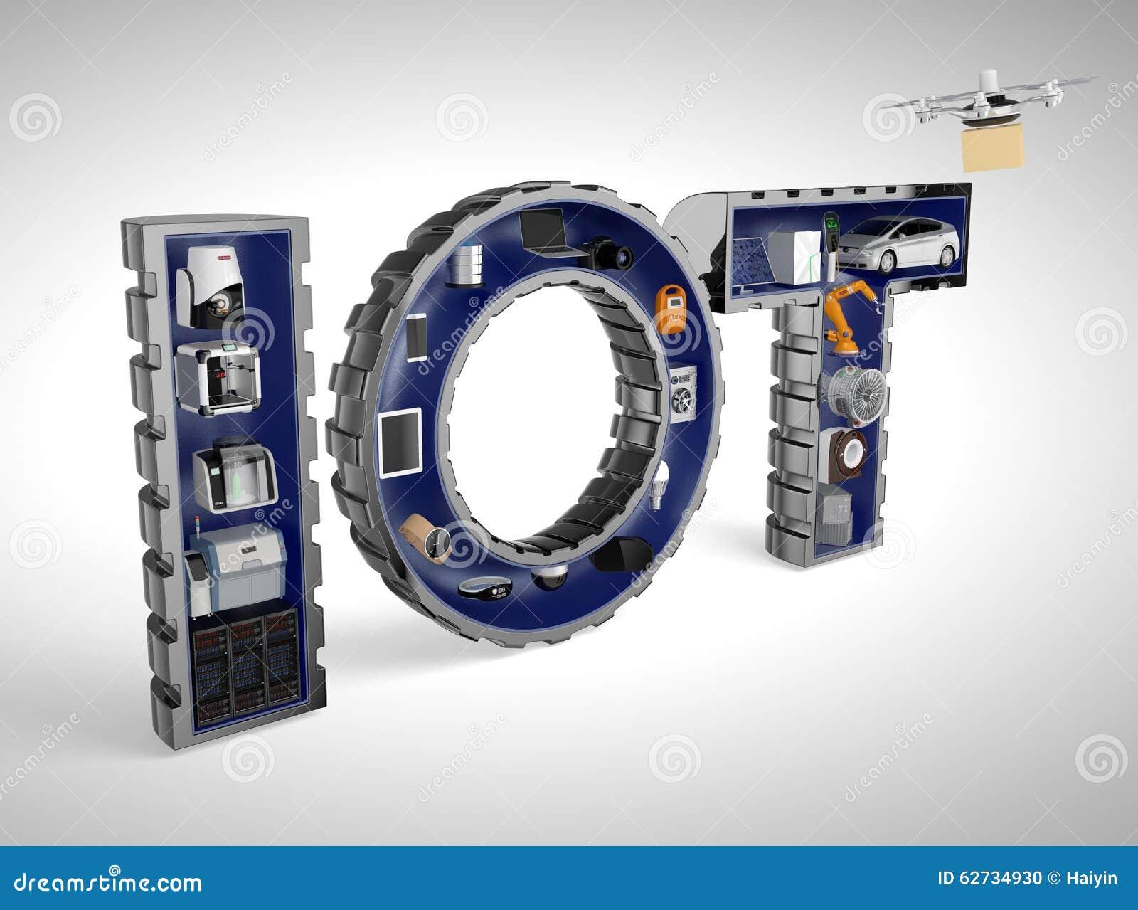 Smarta anordningar i ordet IoT