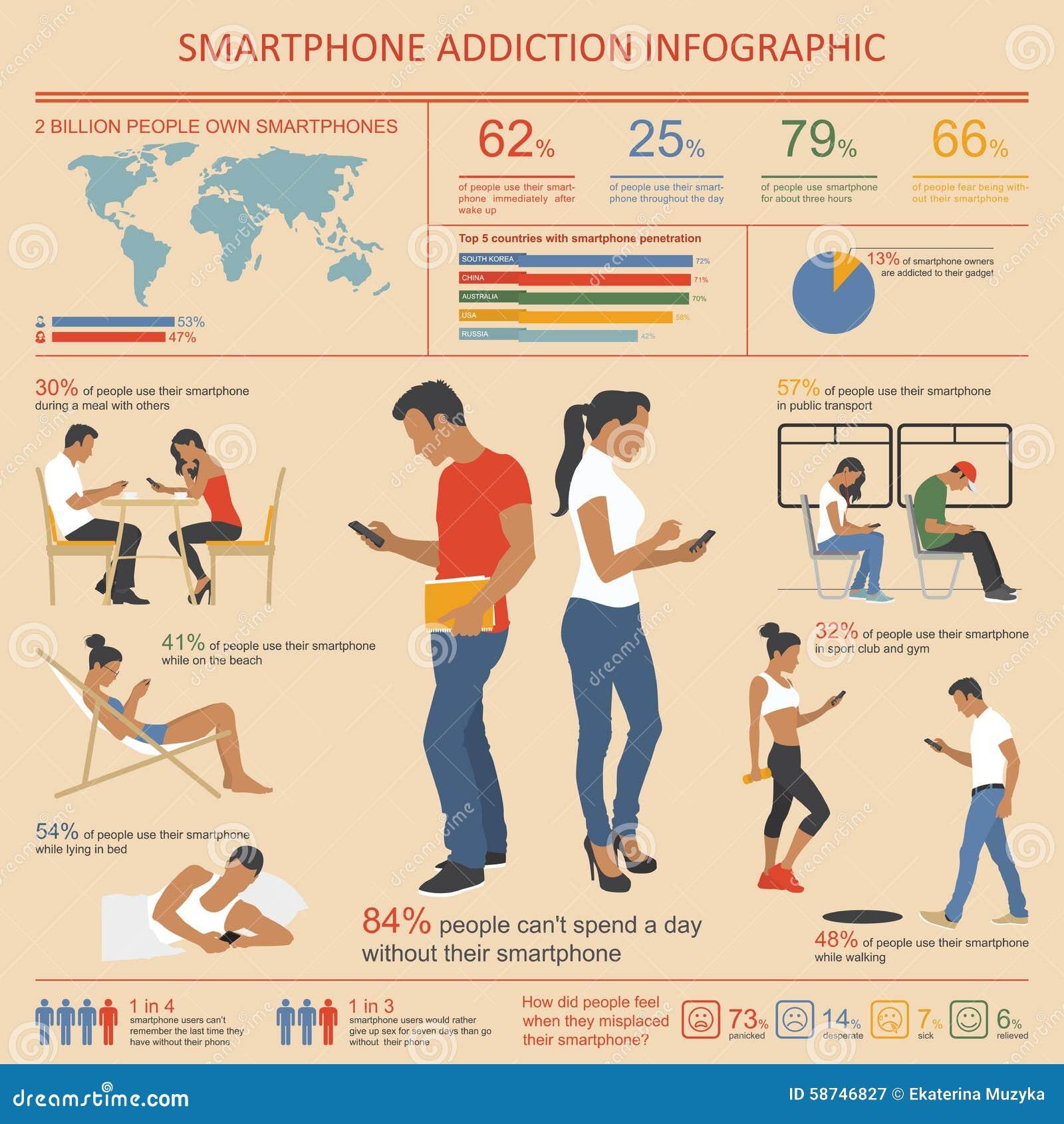 Smartphone e infographics del apego de Internet